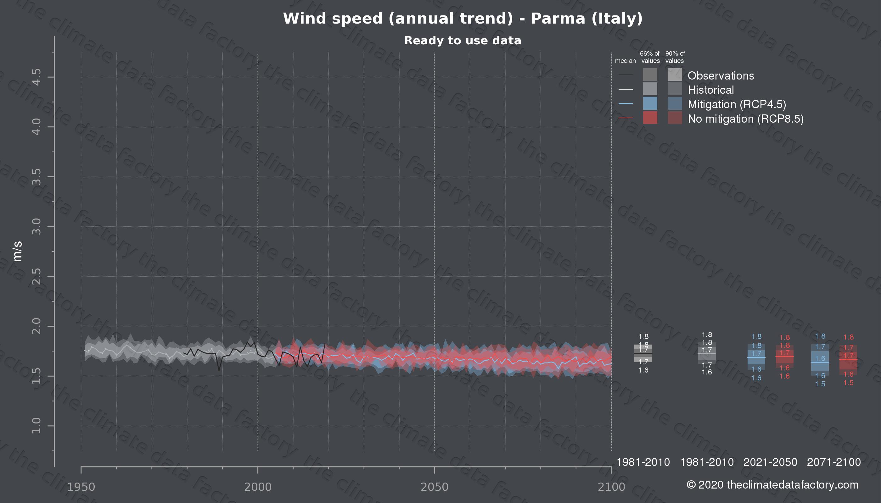 Graphic of projected wind speed for Parma (Italy) under two climate change mitigation policy scenarios (RCP4.5, RCP8.5). Represented climate data are processed (bias-adjusted and quality controlled) data from IPCC models. https://theclimatedatafactory.com
