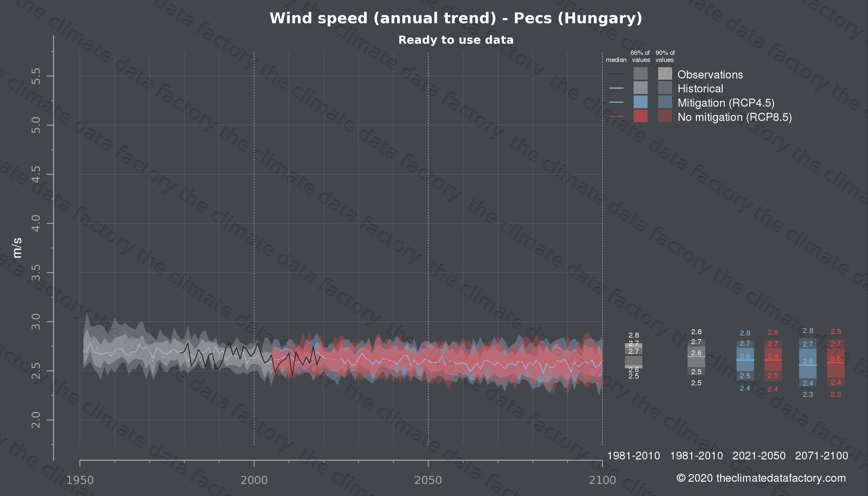 Graphic of projected wind speed for Pecs (Hungary) under two climate change mitigation policy scenarios (RCP4.5, RCP8.5). Represented climate data are processed (bias-adjusted and quality controlled) data from IPCC models. https://theclimatedatafactory.com