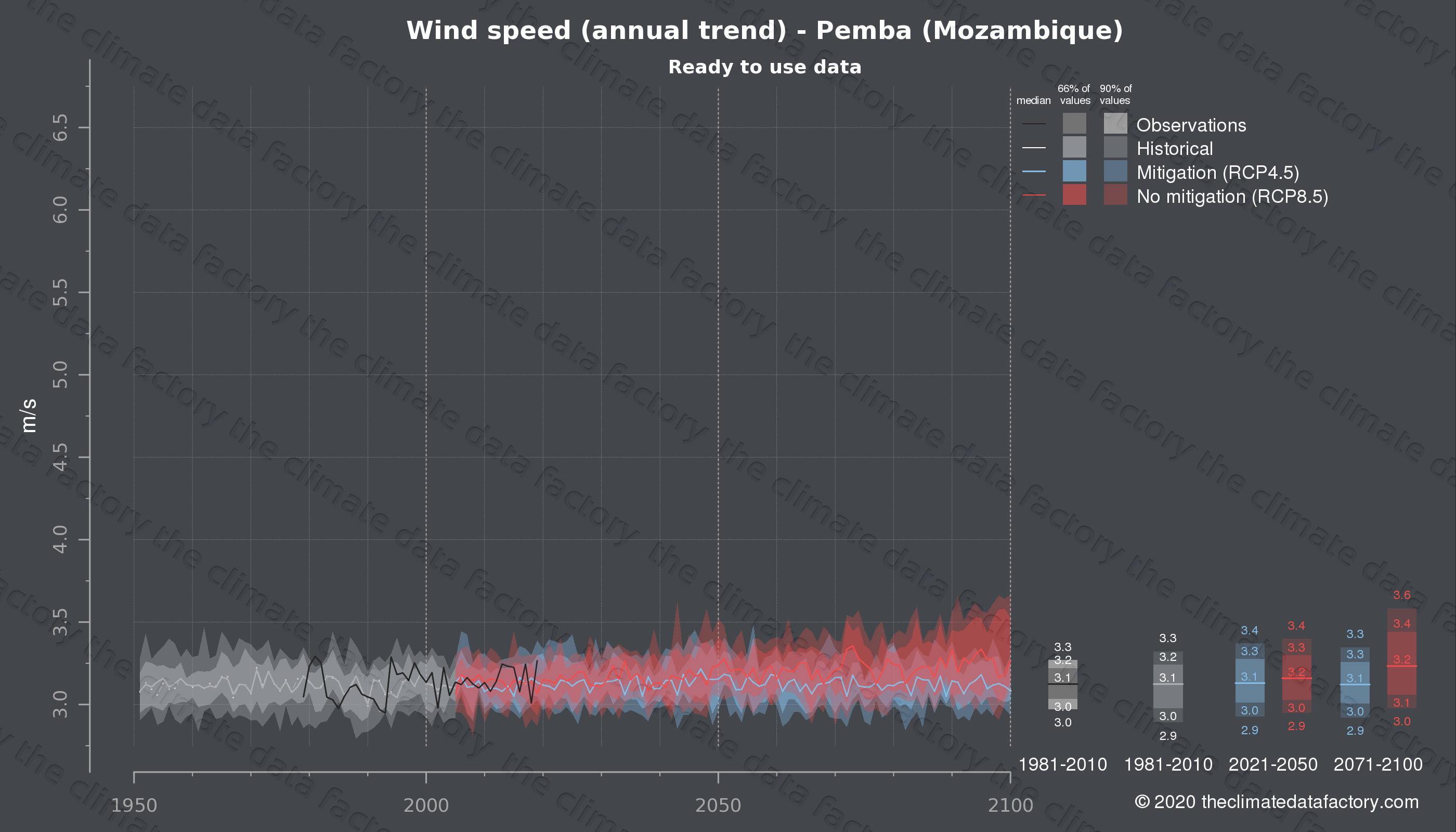 Graphic of projected wind speed for Pemba (Mozambique) under two climate change mitigation policy scenarios (RCP4.5, RCP8.5). Represented climate data are processed (bias-adjusted and quality controlled) data from IPCC models. https://theclimatedatafactory.com