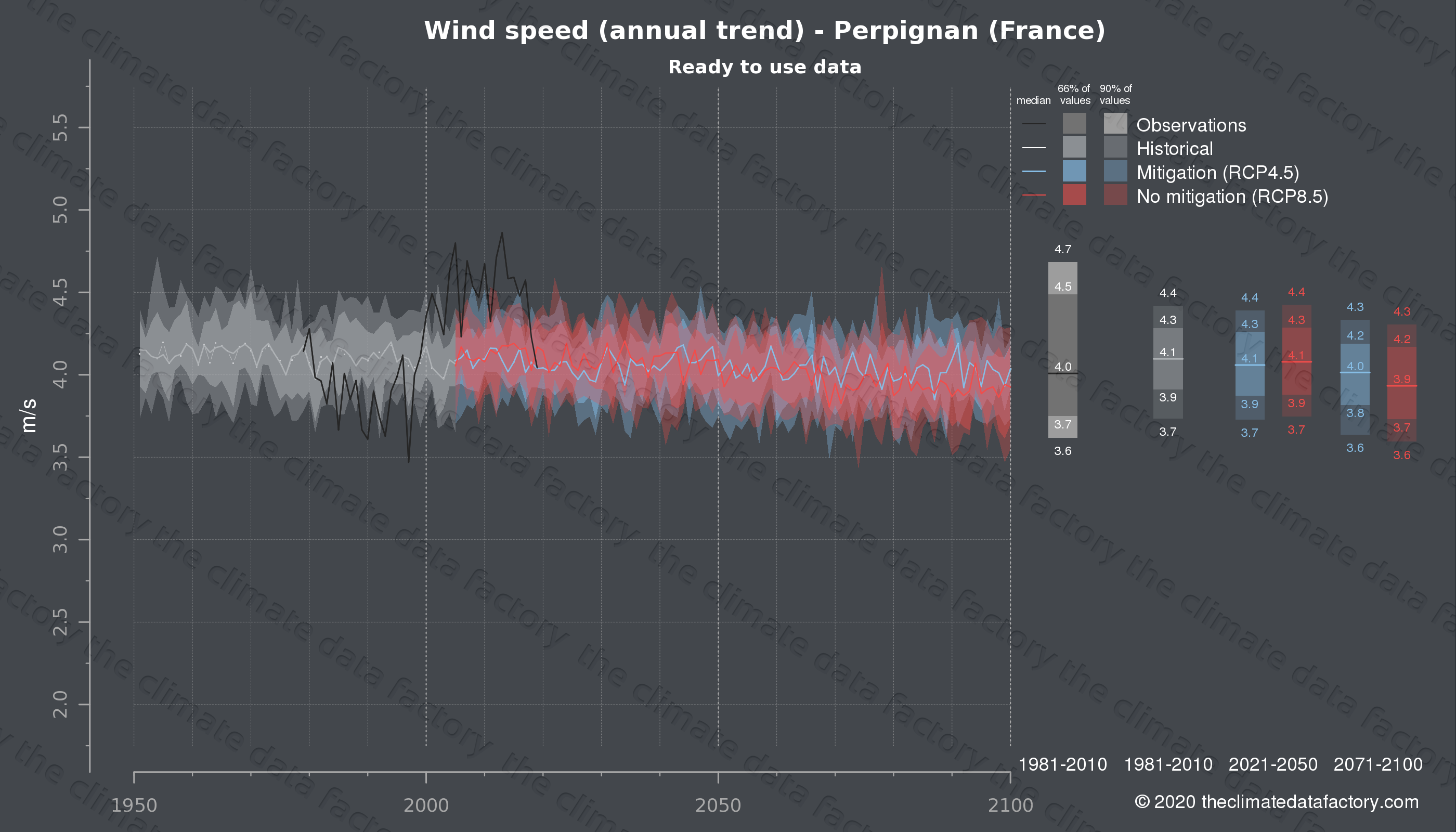 Graphic of projected wind speed for Perpignan (France) under two climate change mitigation policy scenarios (RCP4.5, RCP8.5). Represented climate data are processed (bias-adjusted and quality controlled) data from IPCC models. https://theclimatedatafactory.com