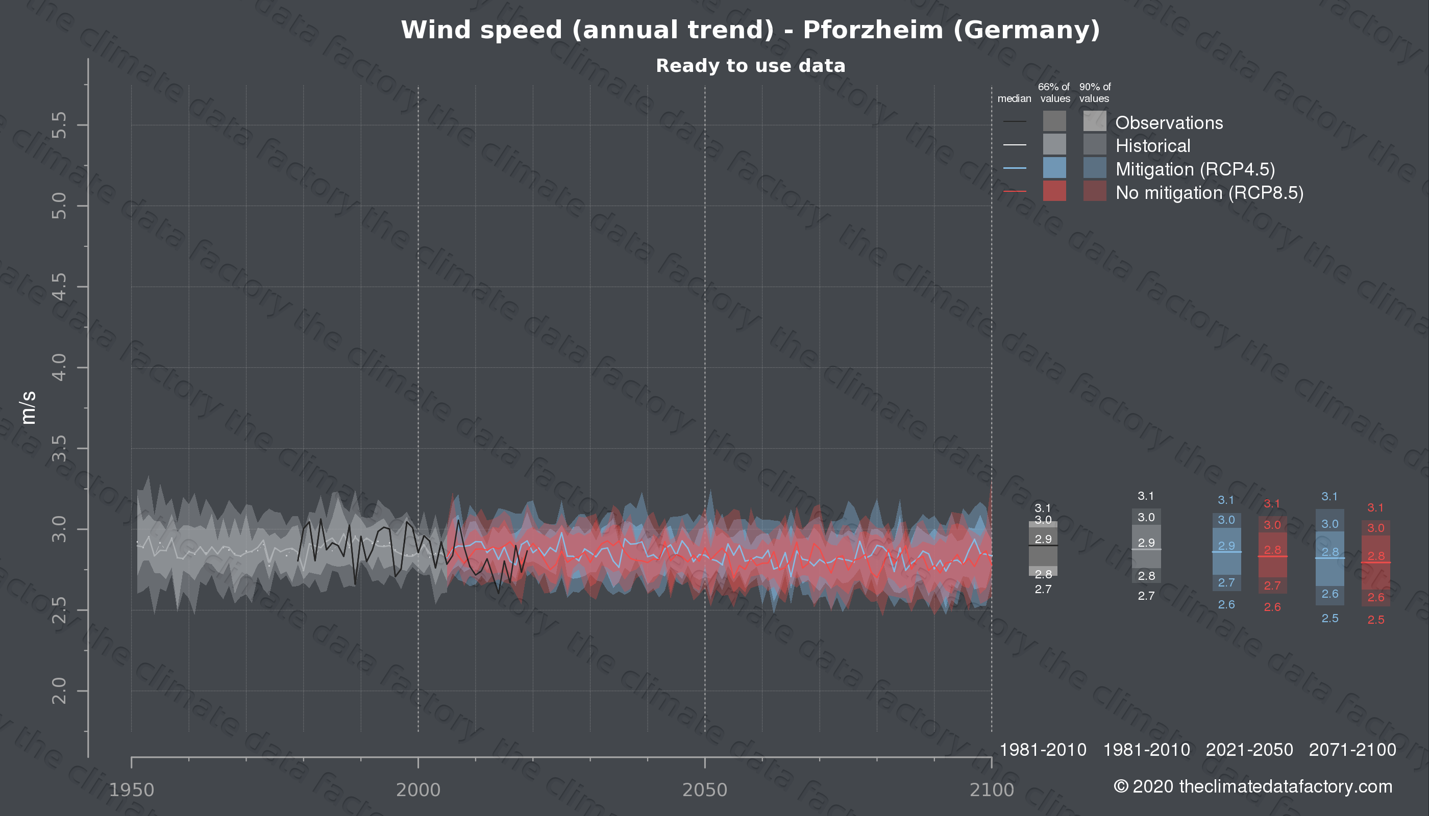 Graphic of projected wind speed for Pforzheim (Germany) under two climate change mitigation policy scenarios (RCP4.5, RCP8.5). Represented climate data are processed (bias-adjusted and quality controlled) data from IPCC models. https://theclimatedatafactory.com