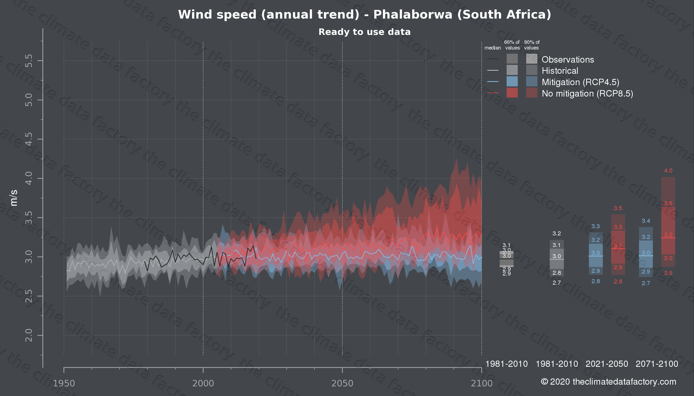 Graphic of projected wind speed for Phalaborwa (South Africa) under two climate change mitigation policy scenarios (RCP4.5, RCP8.5). Represented climate data are processed (bias-adjusted and quality controlled) data from IPCC models. https://theclimatedatafactory.com