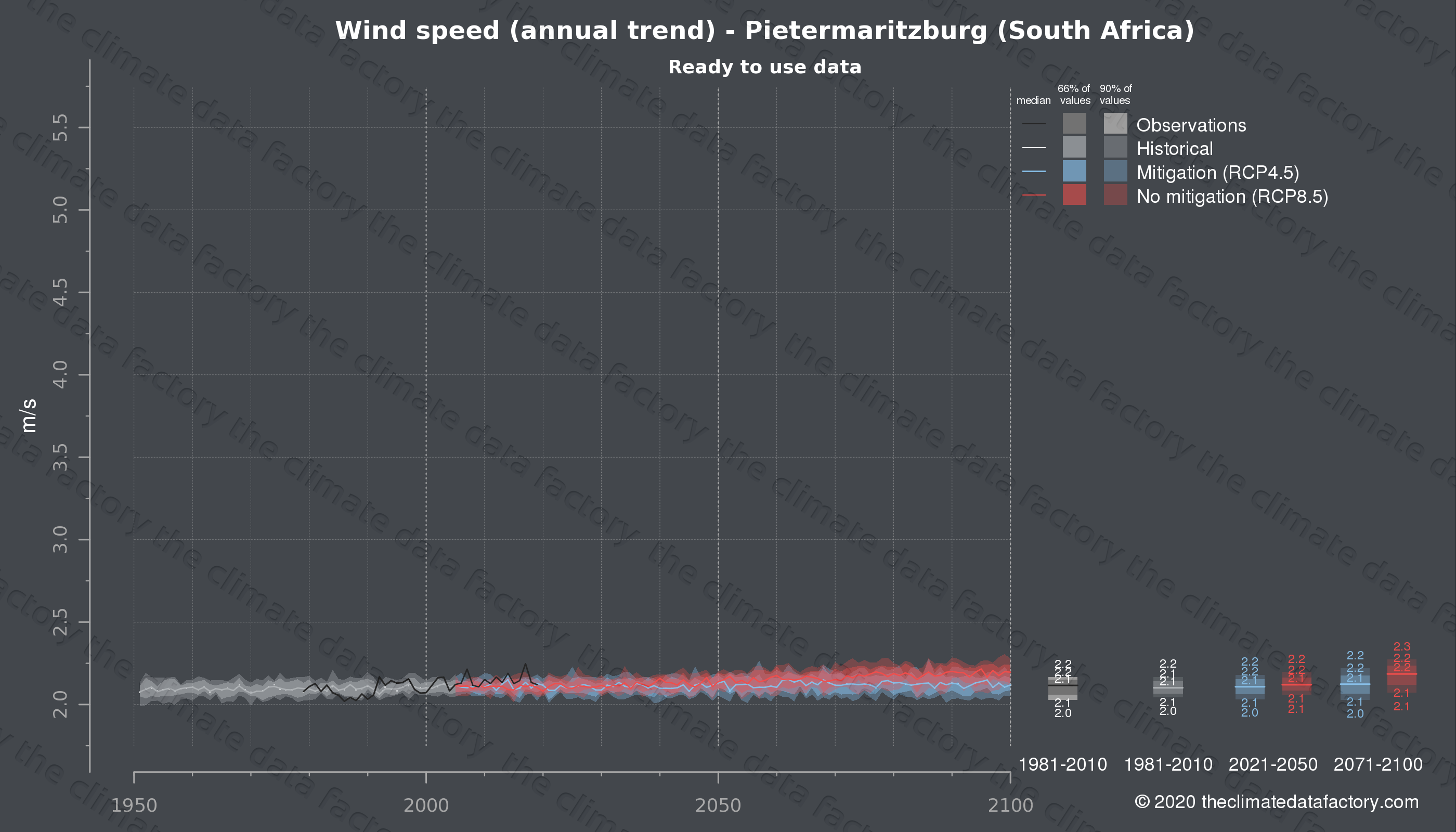 Graphic of projected wind speed for Pietermaritzburg (South Africa) under two climate change mitigation policy scenarios (RCP4.5, RCP8.5). Represented climate data are processed (bias-adjusted and quality controlled) data from IPCC models. https://theclimatedatafactory.com