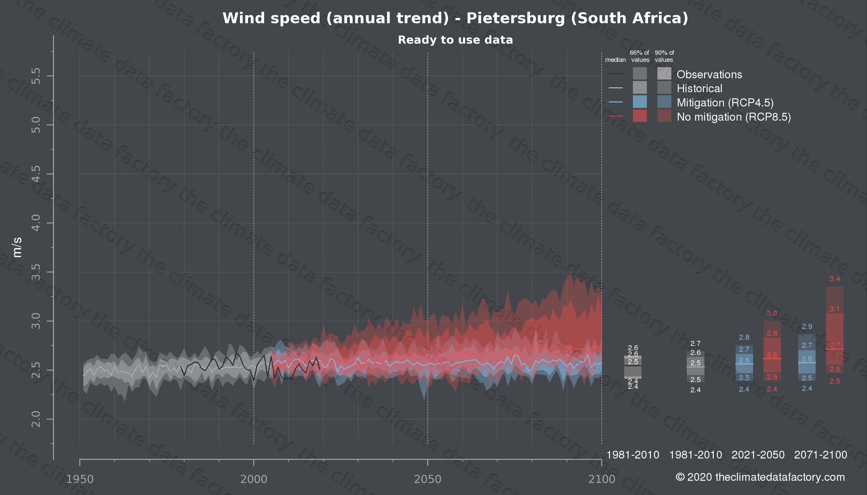 Graphic of projected wind speed for Pietersburg (South Africa) under two climate change mitigation policy scenarios (RCP4.5, RCP8.5). Represented climate data are processed (bias-adjusted and quality controlled) data from IPCC models. https://theclimatedatafactory.com