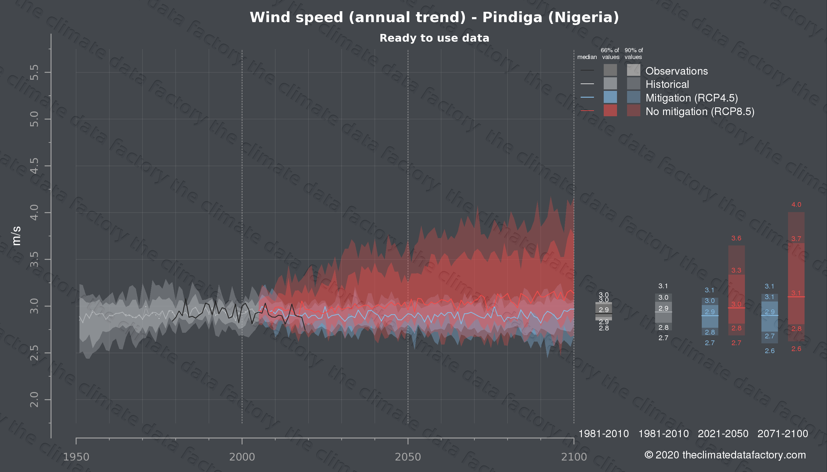 Graphic of projected wind speed for Pindiga (Nigeria) under two climate change mitigation policy scenarios (RCP4.5, RCP8.5). Represented climate data are processed (bias-adjusted and quality controlled) data from IPCC models. https://theclimatedatafactory.com