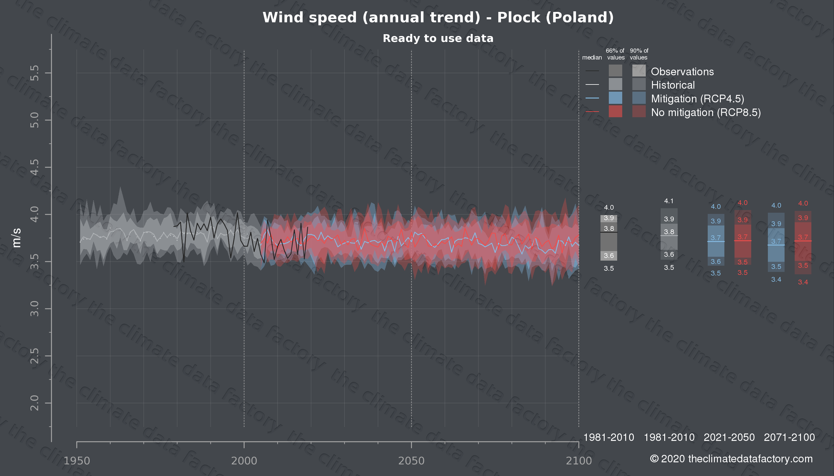 Graphic of projected wind speed for Plock (Poland) under two climate change mitigation policy scenarios (RCP4.5, RCP8.5). Represented climate data are processed (bias-adjusted and quality controlled) data from IPCC models. https://theclimatedatafactory.com