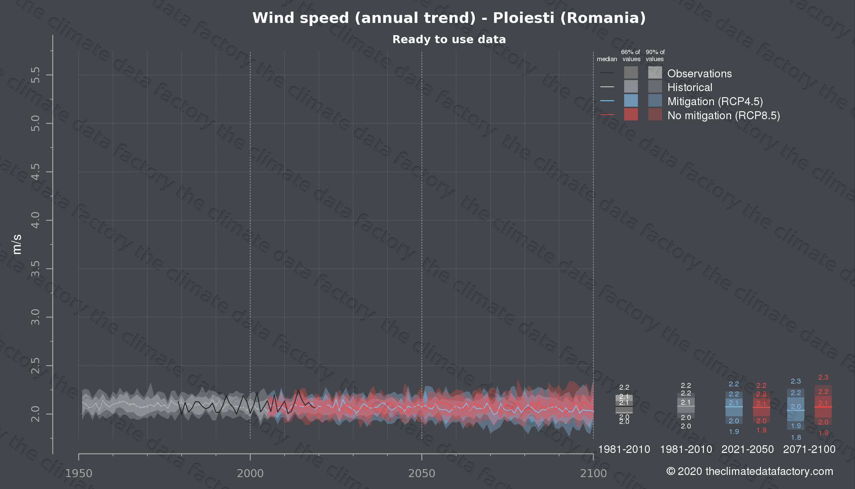 Graphic of projected wind speed for Ploiesti (Romania) under two climate change mitigation policy scenarios (RCP4.5, RCP8.5). Represented climate data are processed (bias-adjusted and quality controlled) data from IPCC models. https://theclimatedatafactory.com