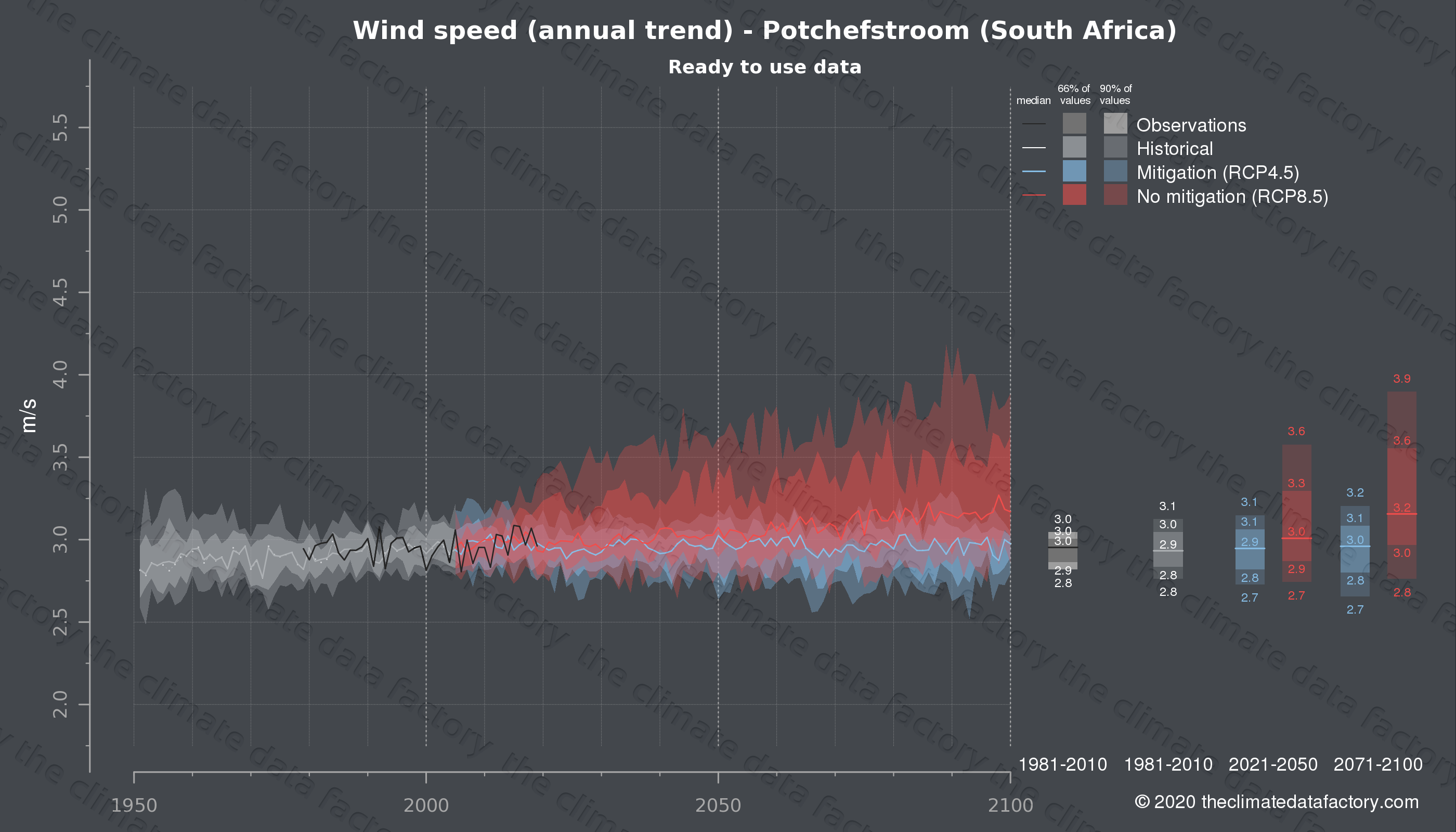 Graphic of projected wind speed for Potchefstroom (South Africa) under two climate change mitigation policy scenarios (RCP4.5, RCP8.5). Represented climate data are processed (bias-adjusted and quality controlled) data from IPCC models. https://theclimatedatafactory.com