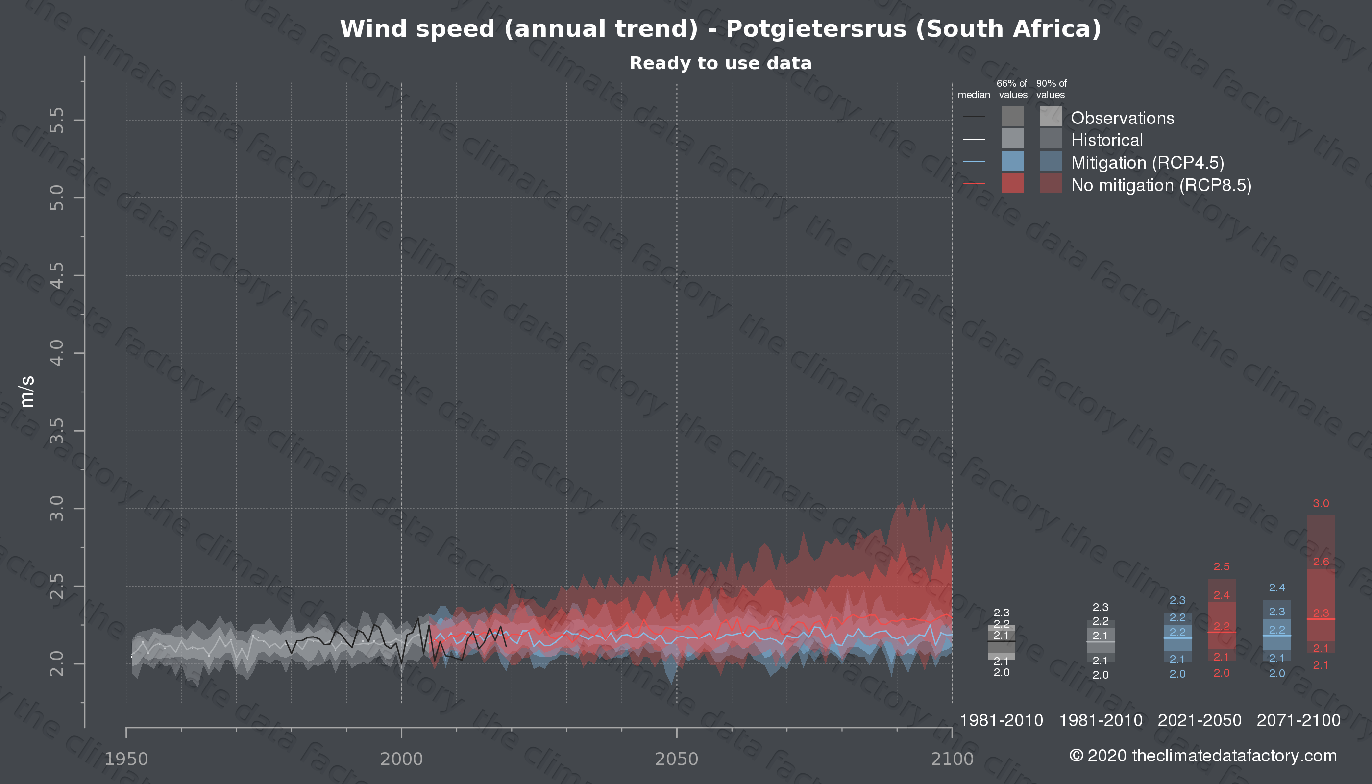 Graphic of projected wind speed for Potgietersrus (South Africa) under two climate change mitigation policy scenarios (RCP4.5, RCP8.5). Represented climate data are processed (bias-adjusted and quality controlled) data from IPCC models. https://theclimatedatafactory.com