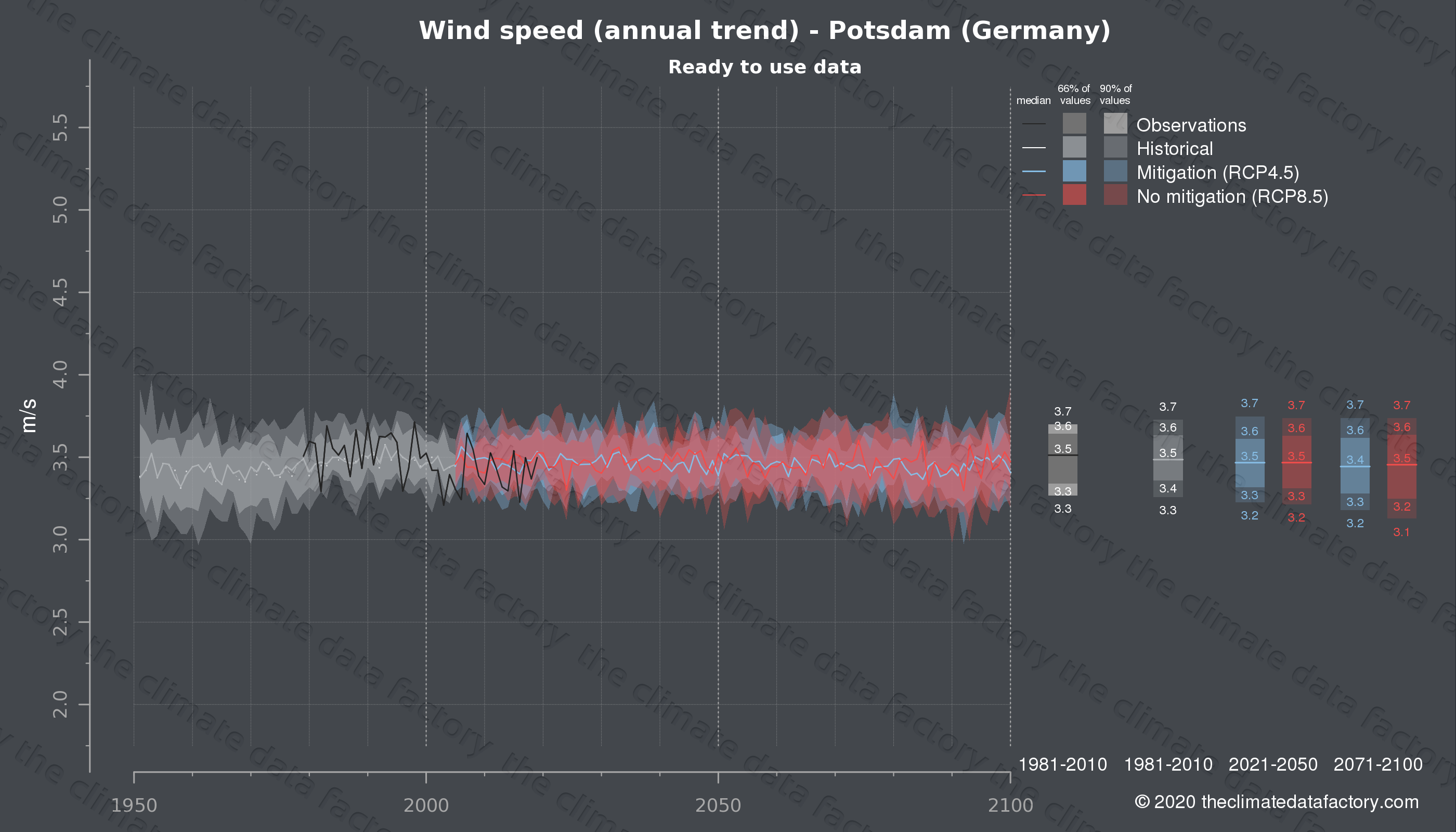 Graphic of projected wind speed for Potsdam (Germany) under two climate change mitigation policy scenarios (RCP4.5, RCP8.5). Represented climate data are processed (bias-adjusted and quality controlled) data from IPCC models. https://theclimatedatafactory.com