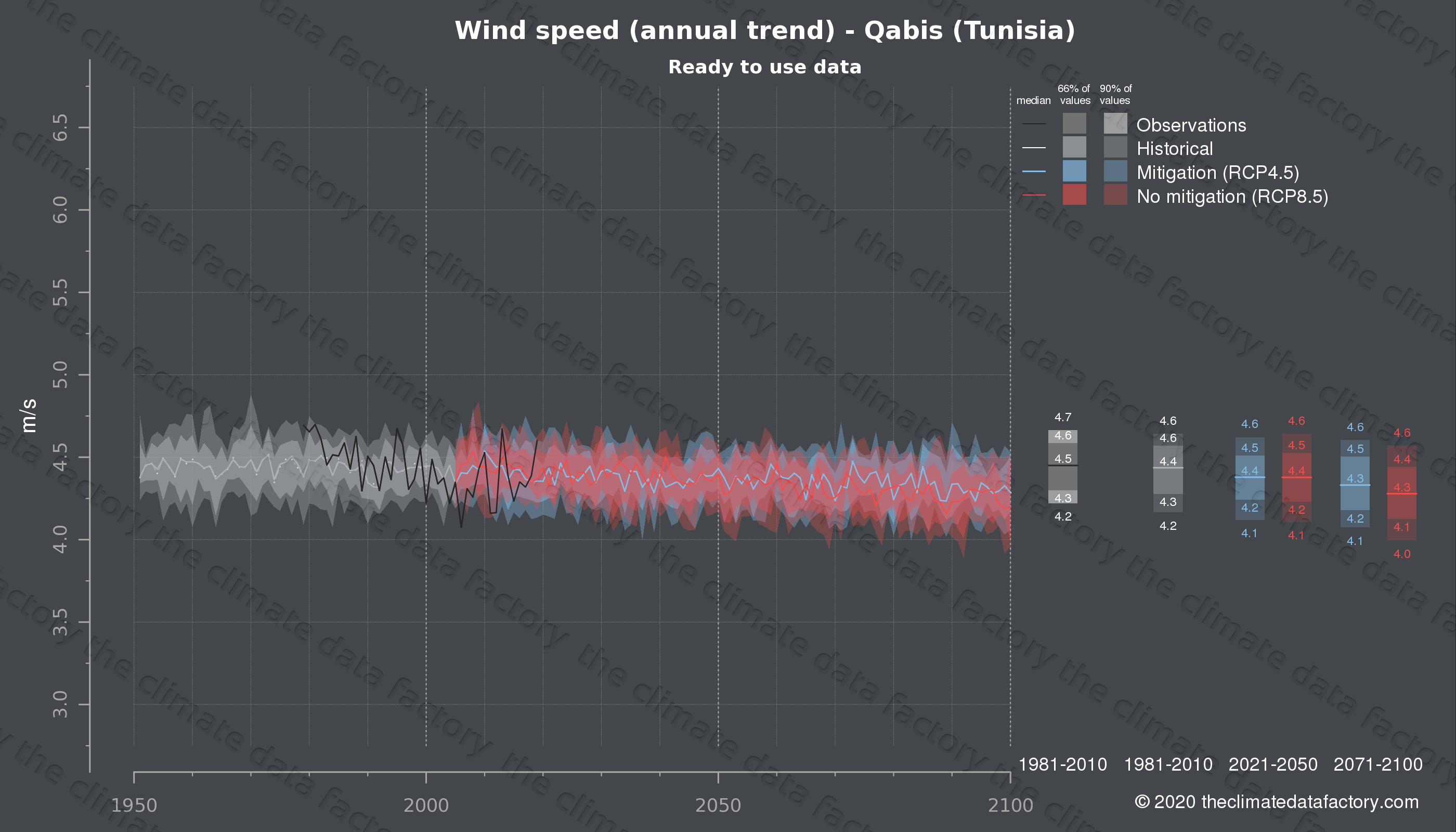 Graphic of projected wind speed for Qabis (Tunisia) under two climate change mitigation policy scenarios (RCP4.5, RCP8.5). Represented climate data are processed (bias-adjusted and quality controlled) data from IPCC models. https://theclimatedatafactory.com
