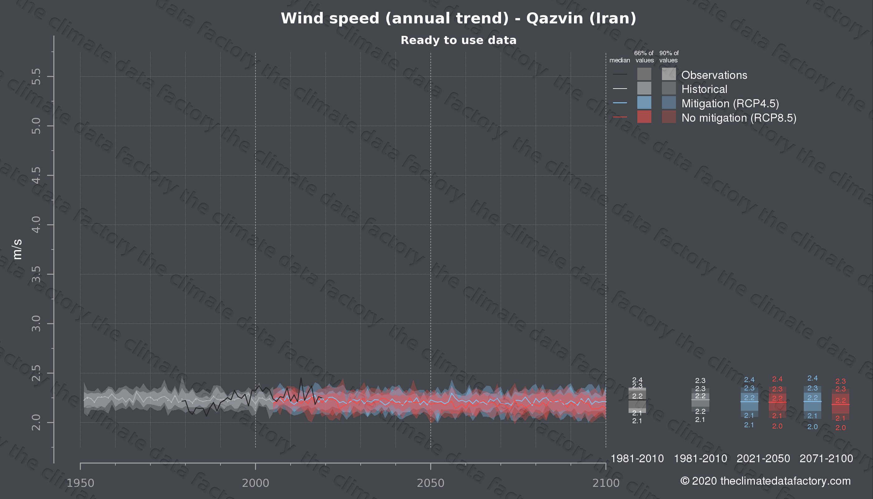 Graphic of projected wind speed for Qazvin (Iran) under two climate change mitigation policy scenarios (RCP4.5, RCP8.5). Represented climate data are processed (bias-adjusted and quality controlled) data from IPCC models. https://theclimatedatafactory.com