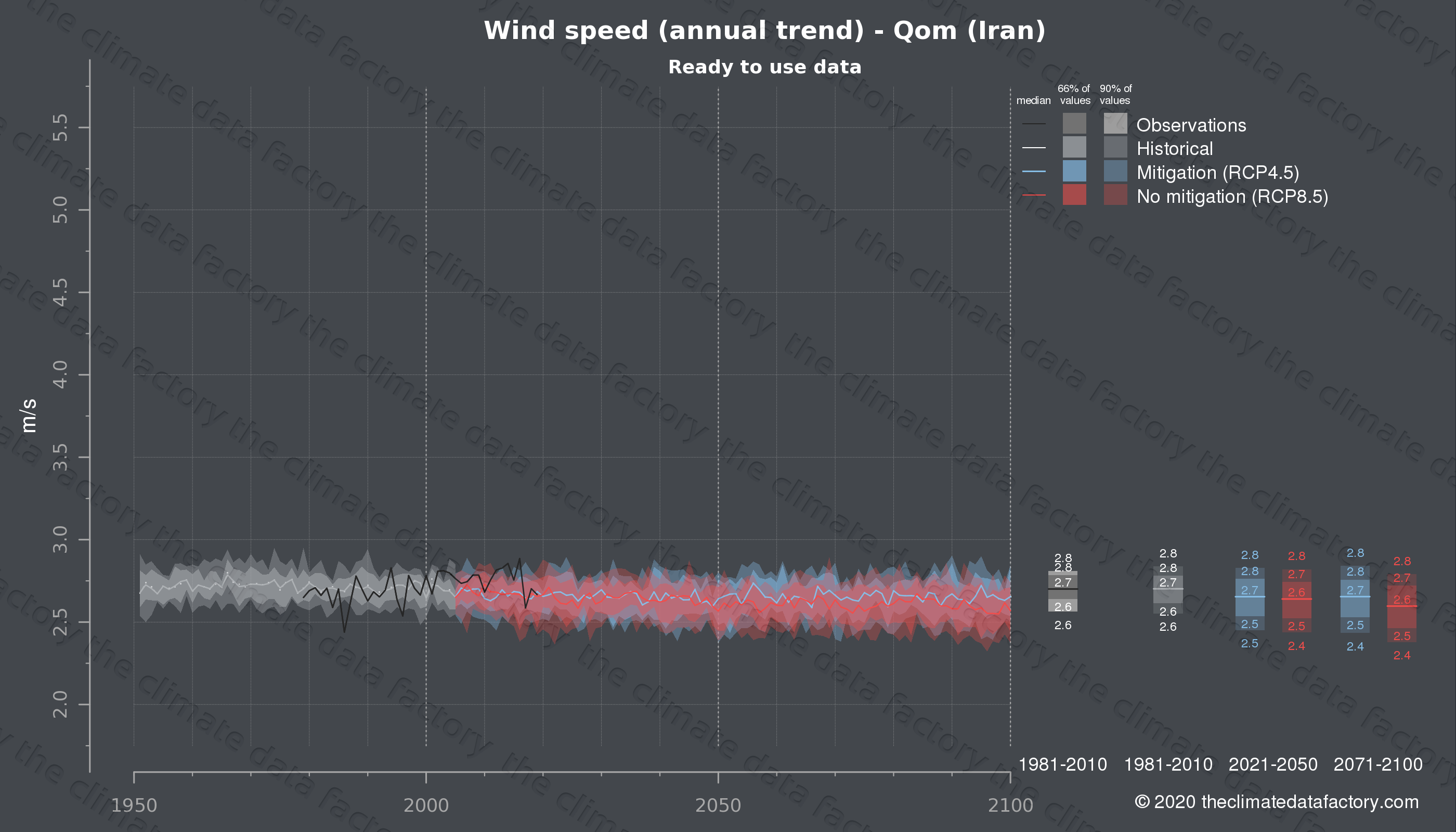 Graphic of projected wind speed for Qom (Iran) under two climate change mitigation policy scenarios (RCP4.5, RCP8.5). Represented climate data are processed (bias-adjusted and quality controlled) data from IPCC models. https://theclimatedatafactory.com