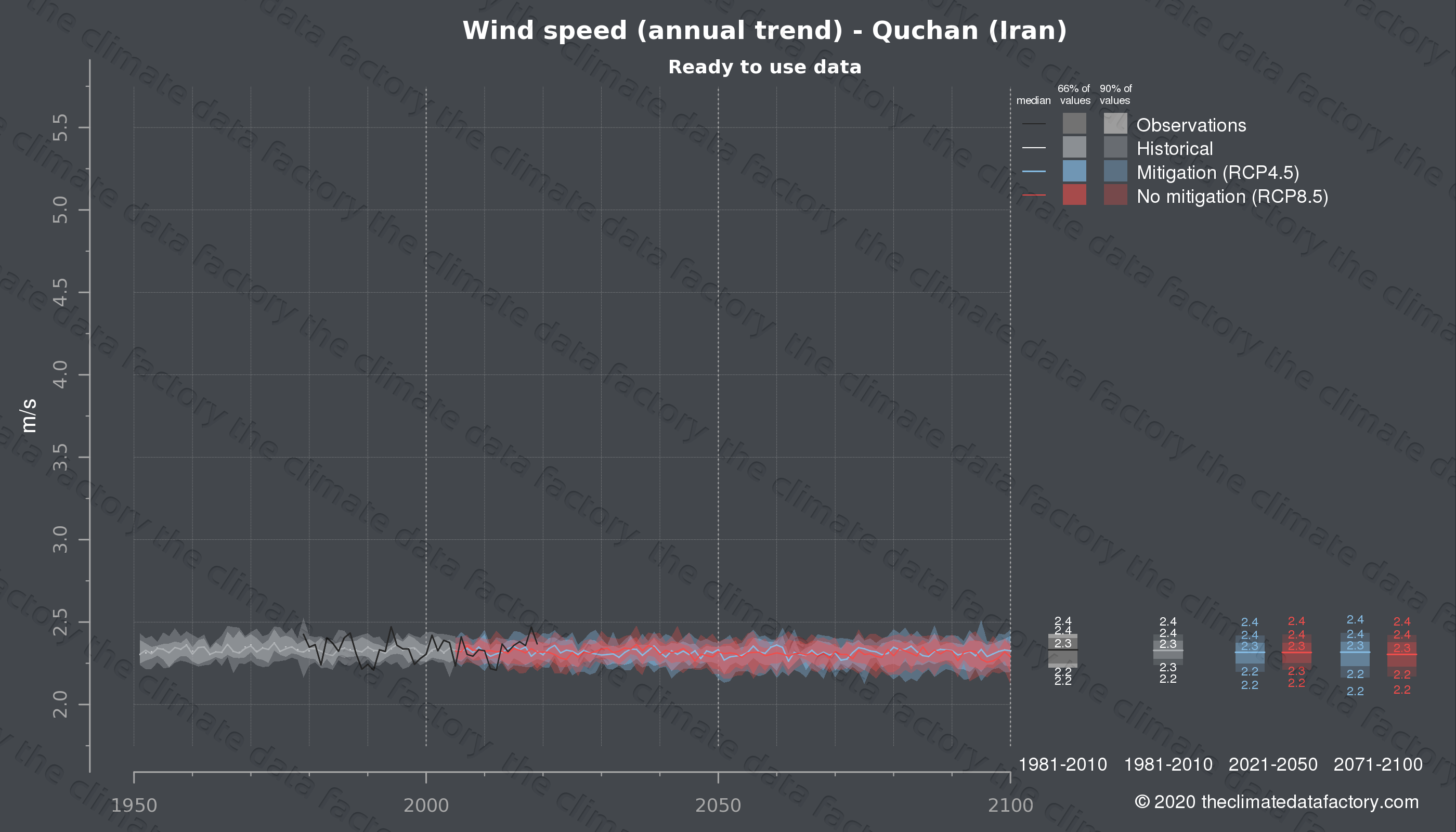Graphic of projected wind speed for Quchan (Iran) under two climate change mitigation policy scenarios (RCP4.5, RCP8.5). Represented climate data are processed (bias-adjusted and quality controlled) data from IPCC models. https://theclimatedatafactory.com