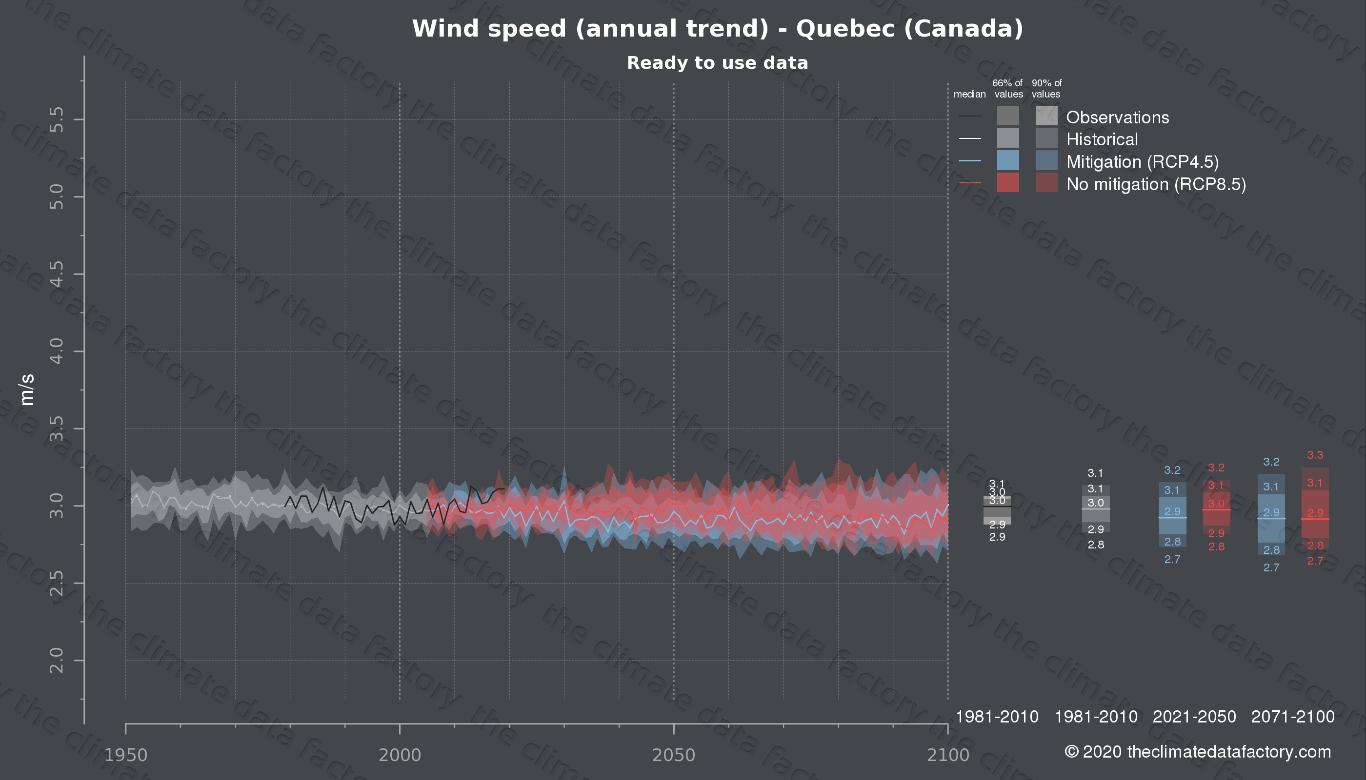 Graphic of projected wind speed for Quebec (Canada) under two climate change mitigation policy scenarios (RCP4.5, RCP8.5). Represented climate data are processed (bias-adjusted and quality controlled) data from IPCC models. https://theclimatedatafactory.com