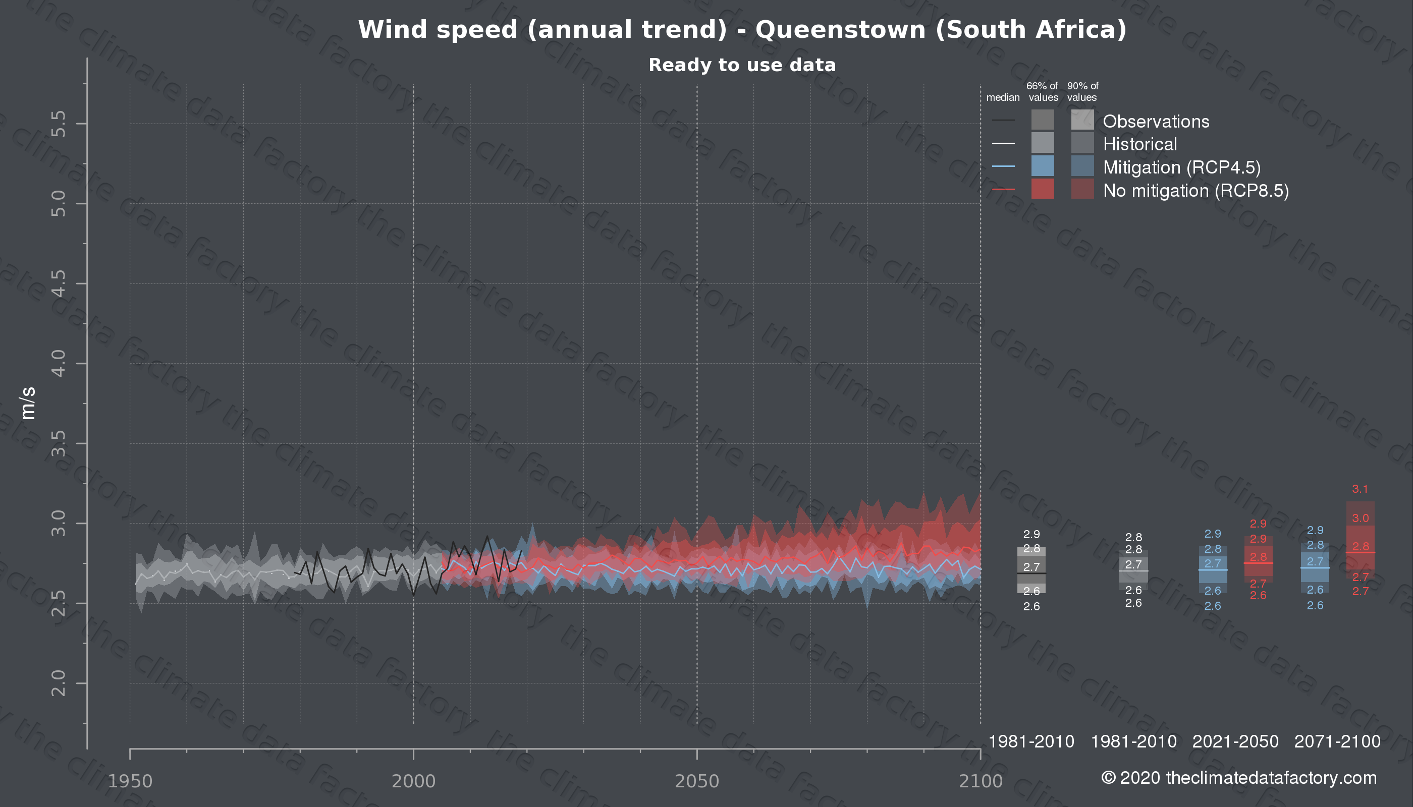 Graphic of projected wind speed for Queenstown (South Africa) under two climate change mitigation policy scenarios (RCP4.5, RCP8.5). Represented climate data are processed (bias-adjusted and quality controlled) data from IPCC models. https://theclimatedatafactory.com