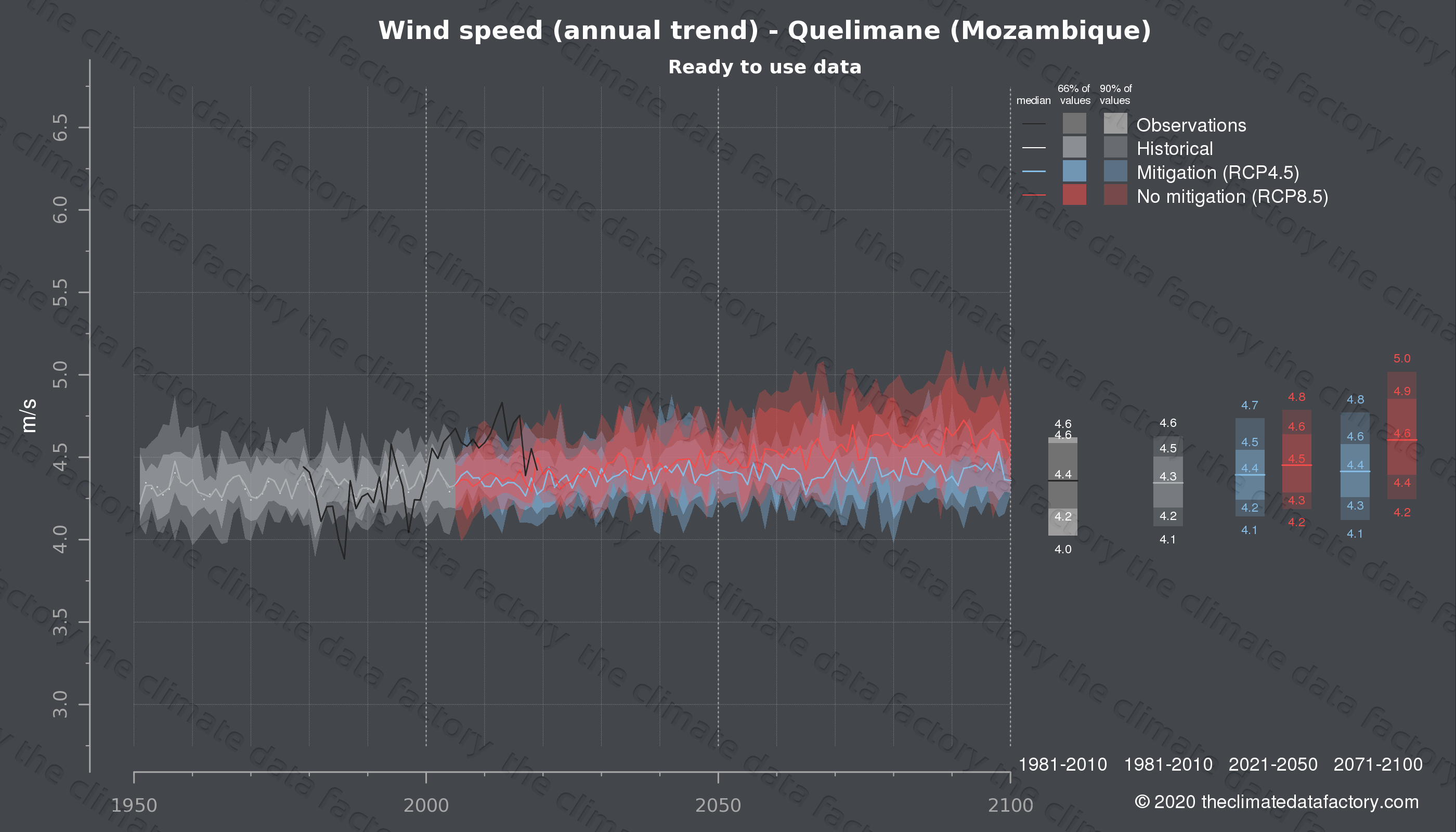 Graphic of projected wind speed for Quelimane (Mozambique) under two climate change mitigation policy scenarios (RCP4.5, RCP8.5). Represented climate data are processed (bias-adjusted and quality controlled) data from IPCC models. https://theclimatedatafactory.com