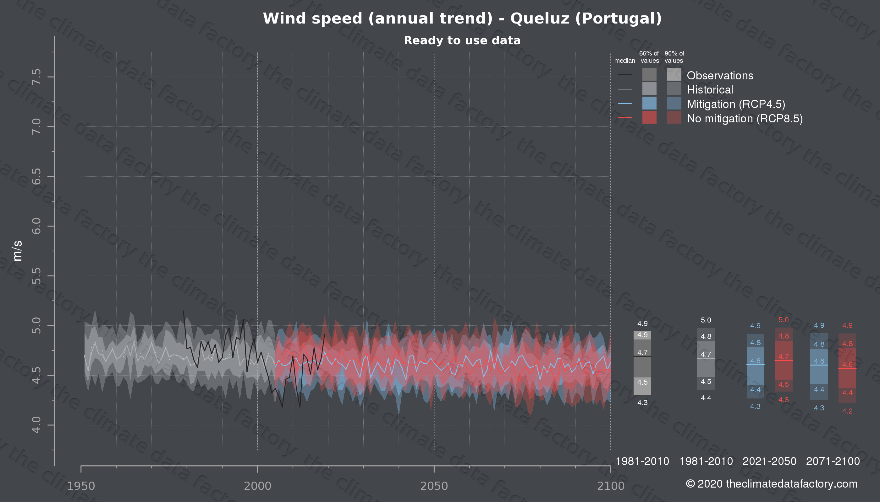 Graphic of projected wind speed for Queluz (Portugal) under two climate change mitigation policy scenarios (RCP4.5, RCP8.5). Represented climate data are processed (bias-adjusted and quality controlled) data from IPCC models. https://theclimatedatafactory.com