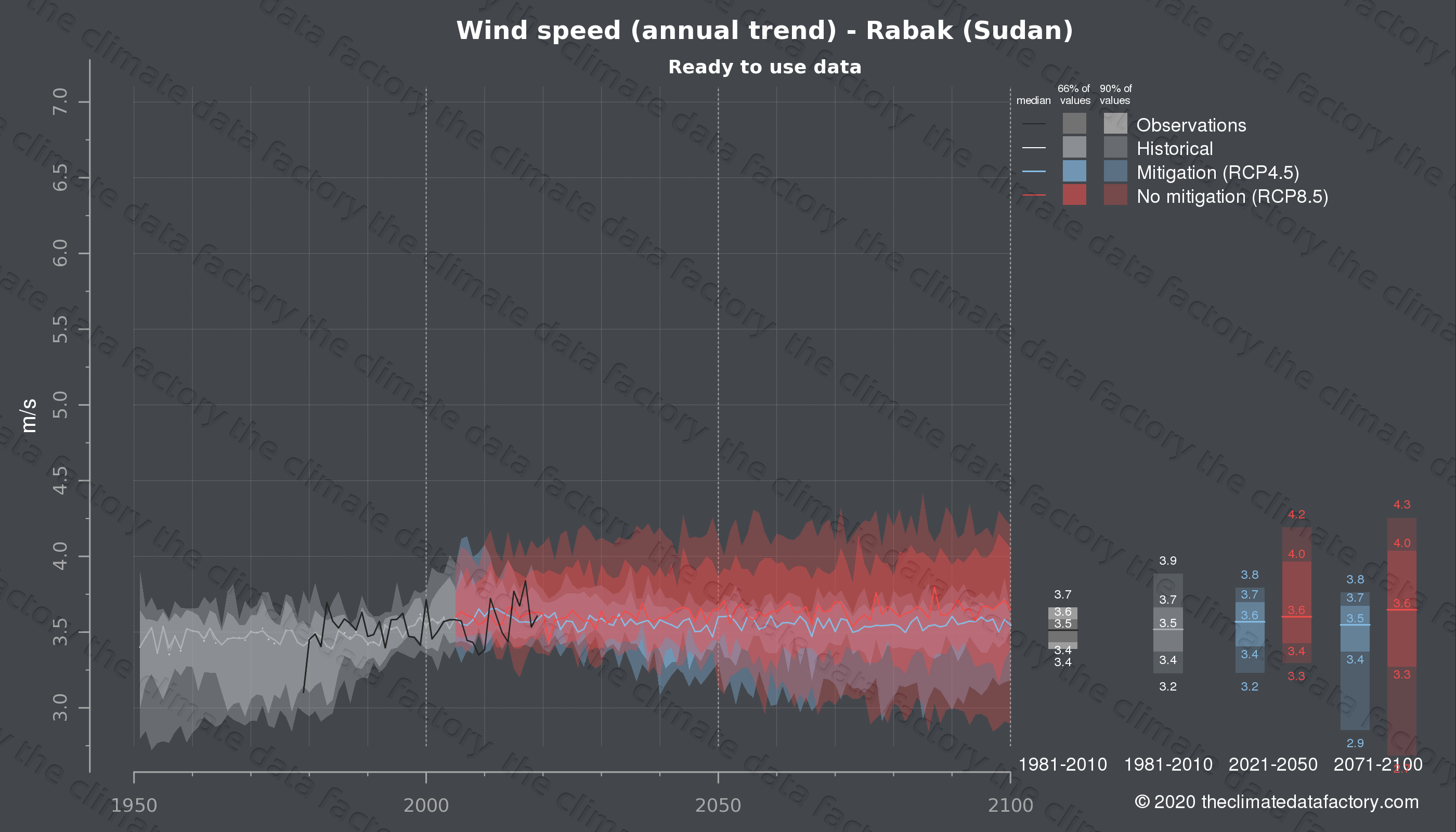 Graphic of projected wind speed for Rabak (Sudan) under two climate change mitigation policy scenarios (RCP4.5, RCP8.5). Represented climate data are processed (bias-adjusted and quality controlled) data from IPCC models. https://theclimatedatafactory.com