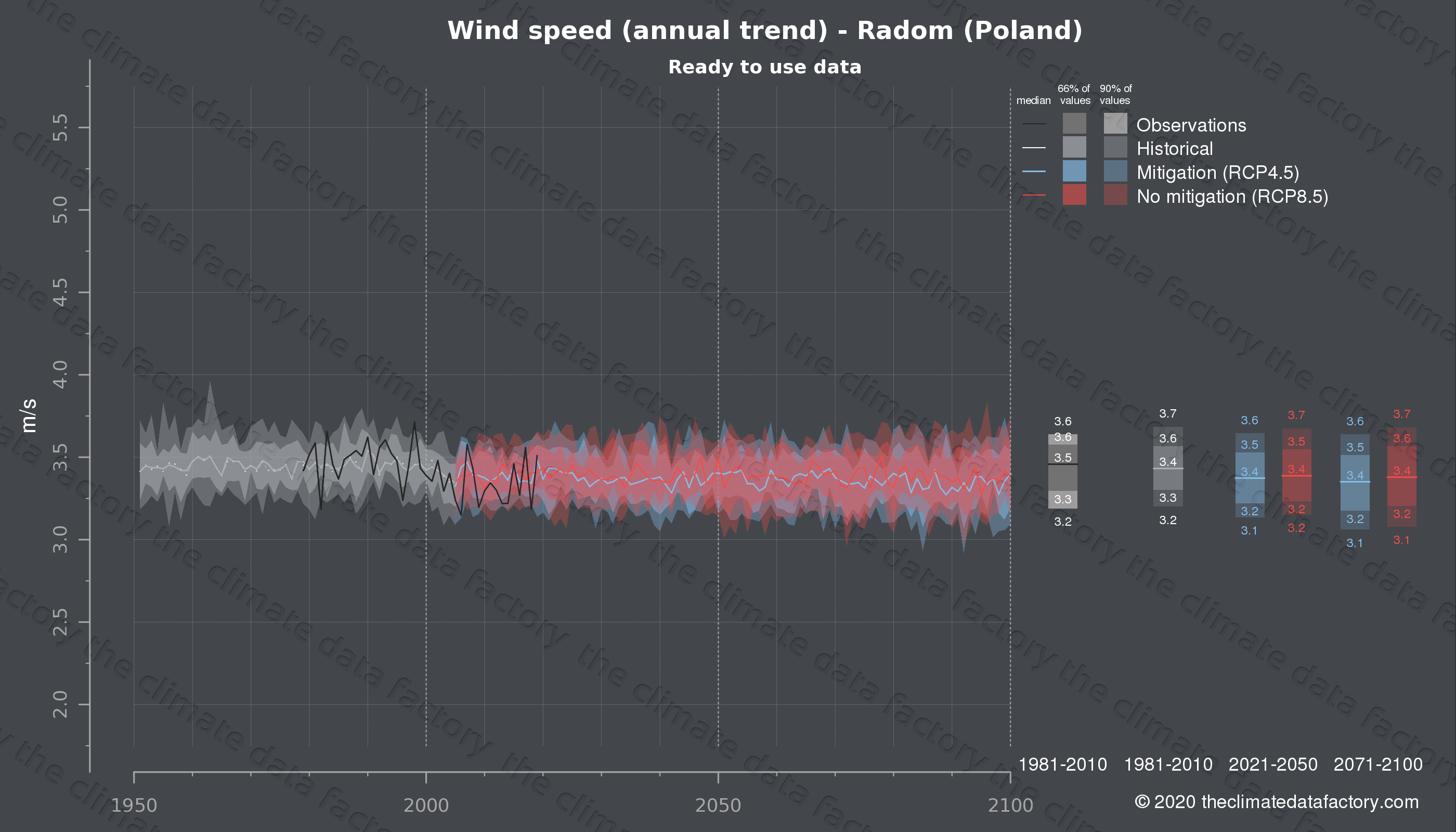 Graphic of projected wind speed for Radom (Poland) under two climate change mitigation policy scenarios (RCP4.5, RCP8.5). Represented climate data are processed (bias-adjusted and quality controlled) data from IPCC models. https://theclimatedatafactory.com