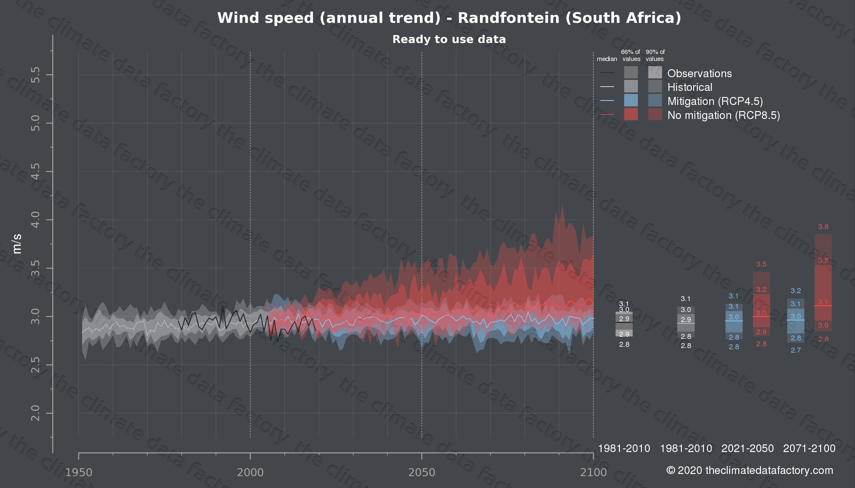 Graphic of projected wind speed for Randfontein (South Africa) under two climate change mitigation policy scenarios (RCP4.5, RCP8.5). Represented climate data are processed (bias-adjusted and quality controlled) data from IPCC models. https://theclimatedatafactory.com