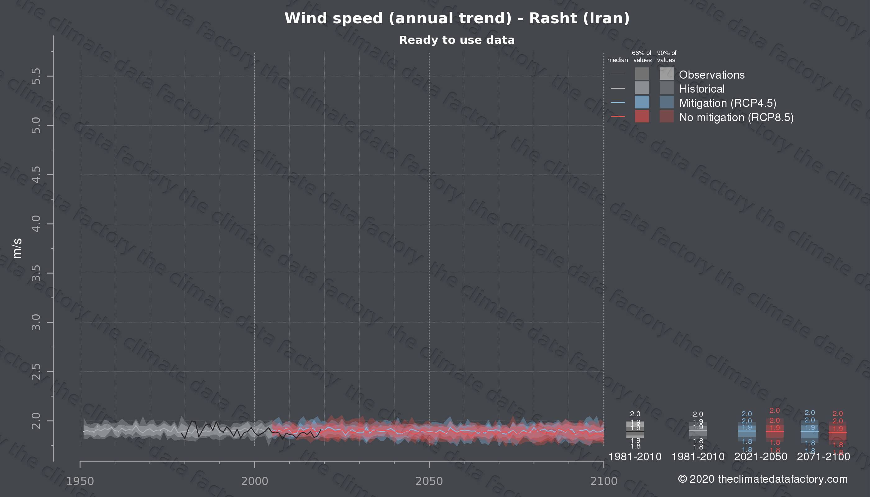 Graphic of projected wind speed for Rasht (Iran) under two climate change mitigation policy scenarios (RCP4.5, RCP8.5). Represented climate data are processed (bias-adjusted and quality controlled) data from IPCC models. https://theclimatedatafactory.com