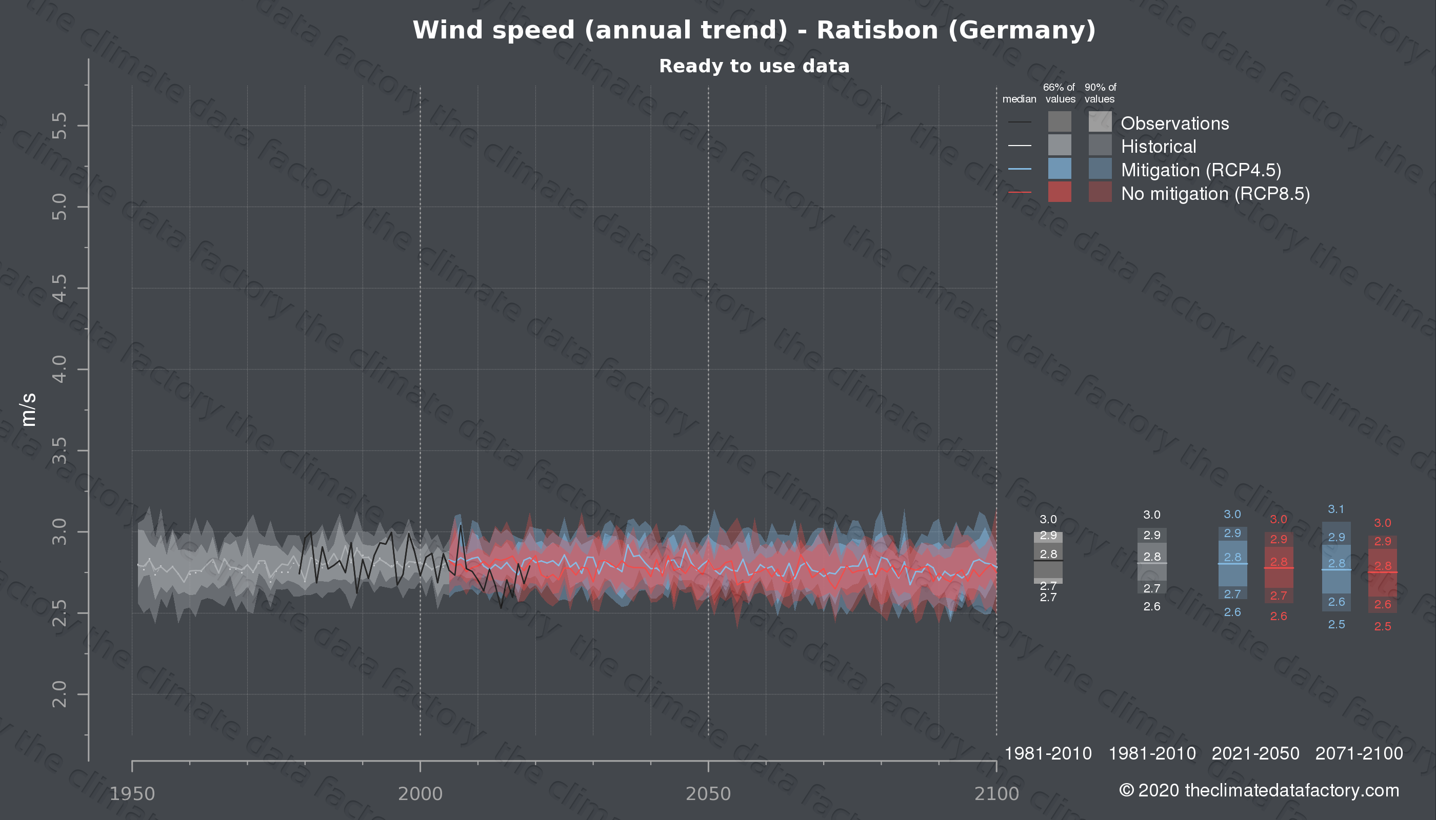 Graphic of projected wind speed for Ratisbon (Germany) under two climate change mitigation policy scenarios (RCP4.5, RCP8.5). Represented climate data are processed (bias-adjusted and quality controlled) data from IPCC models. https://theclimatedatafactory.com
