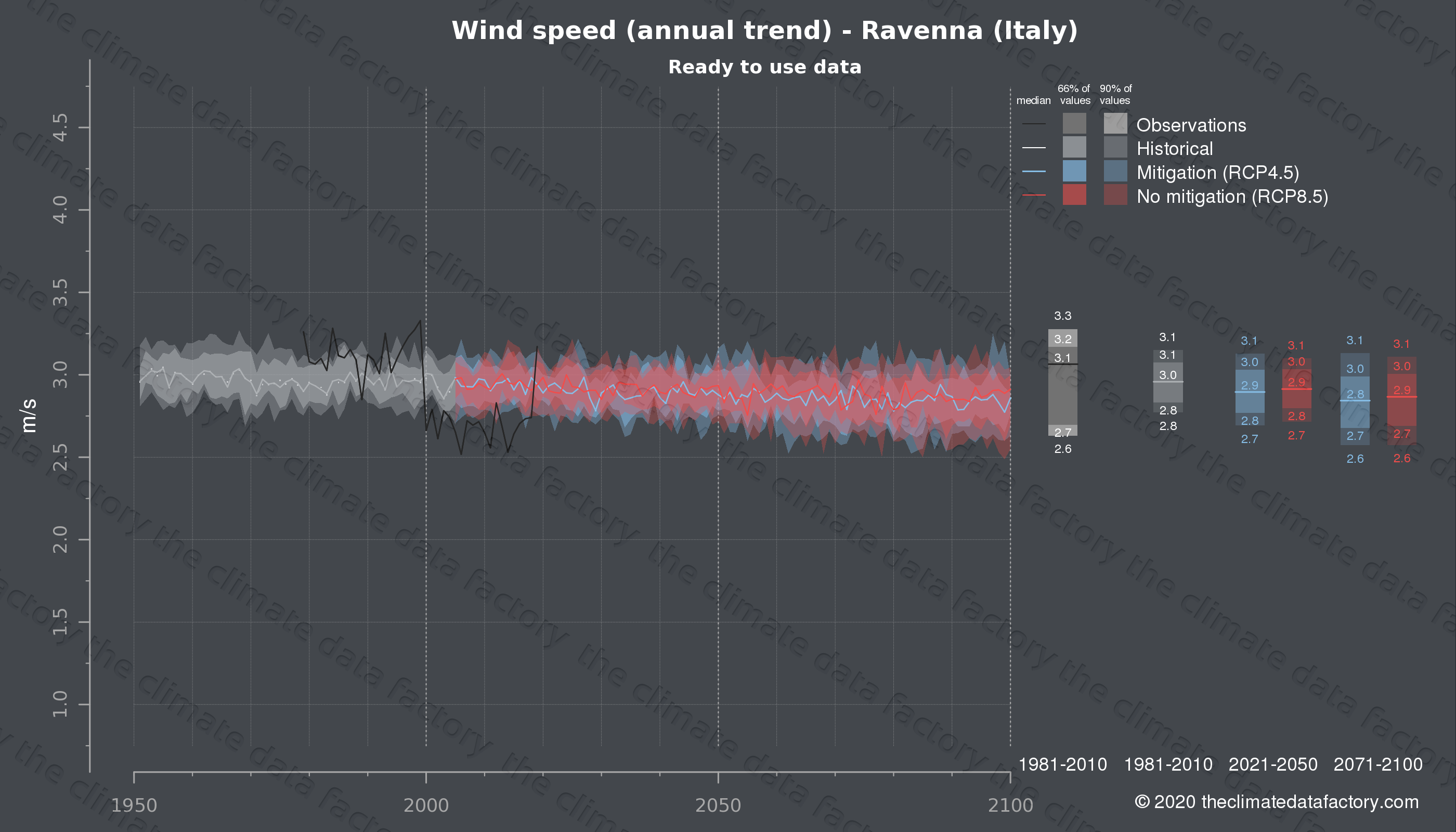 Graphic of projected wind speed for Ravenna (Italy) under two climate change mitigation policy scenarios (RCP4.5, RCP8.5). Represented climate data are processed (bias-adjusted and quality controlled) data from IPCC models. https://theclimatedatafactory.com