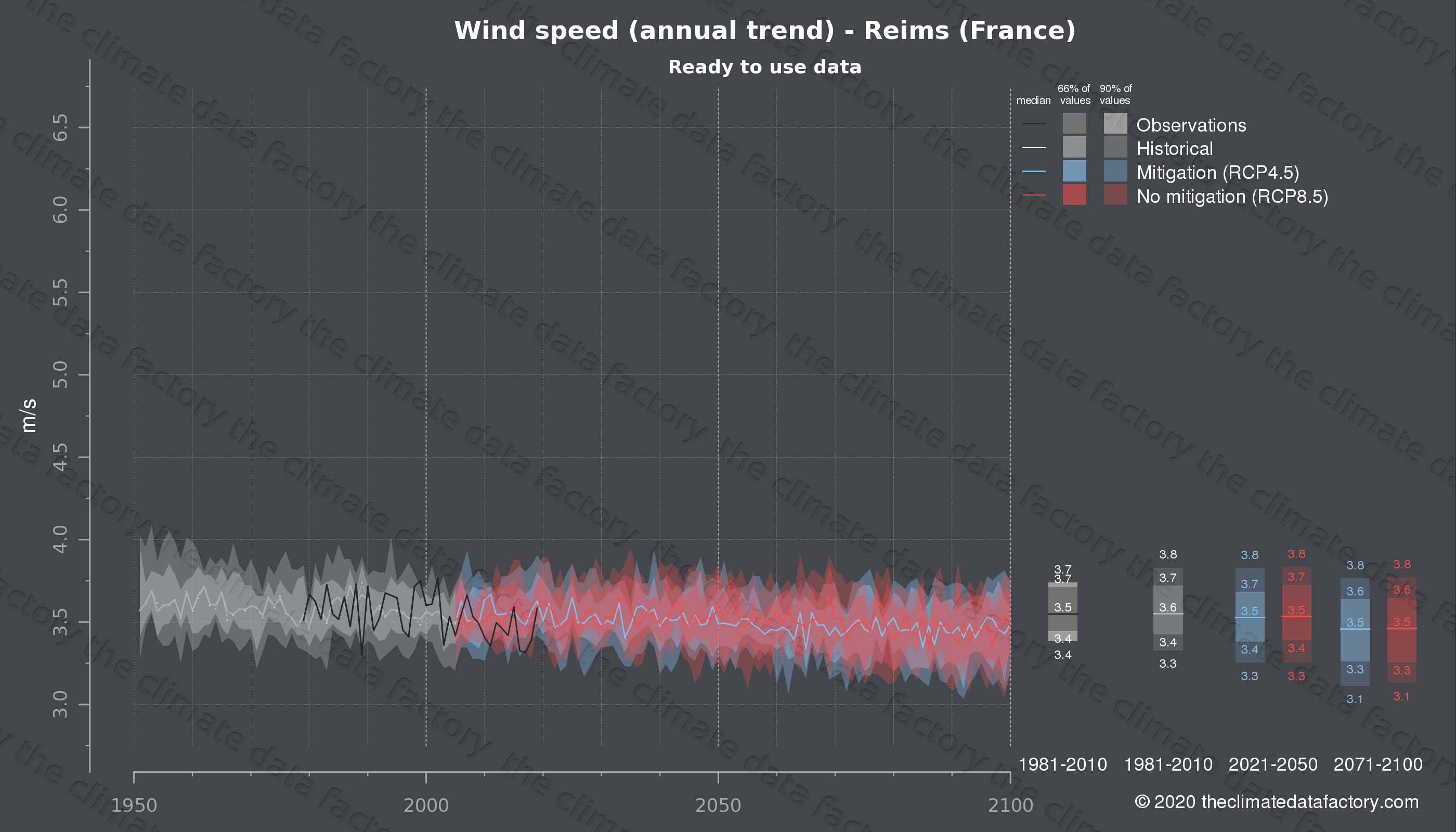 Graphic of projected wind speed for Reims (France) under two climate change mitigation policy scenarios (RCP4.5, RCP8.5). Represented climate data are processed (bias-adjusted and quality controlled) data from IPCC models. https://theclimatedatafactory.com