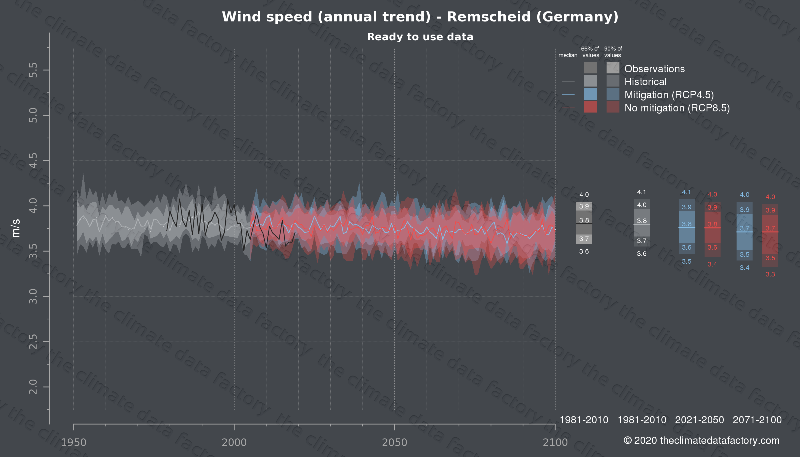 Graphic of projected wind speed for Remscheid (Germany) under two climate change mitigation policy scenarios (RCP4.5, RCP8.5). Represented climate data are processed (bias-adjusted and quality controlled) data from IPCC models. https://theclimatedatafactory.com