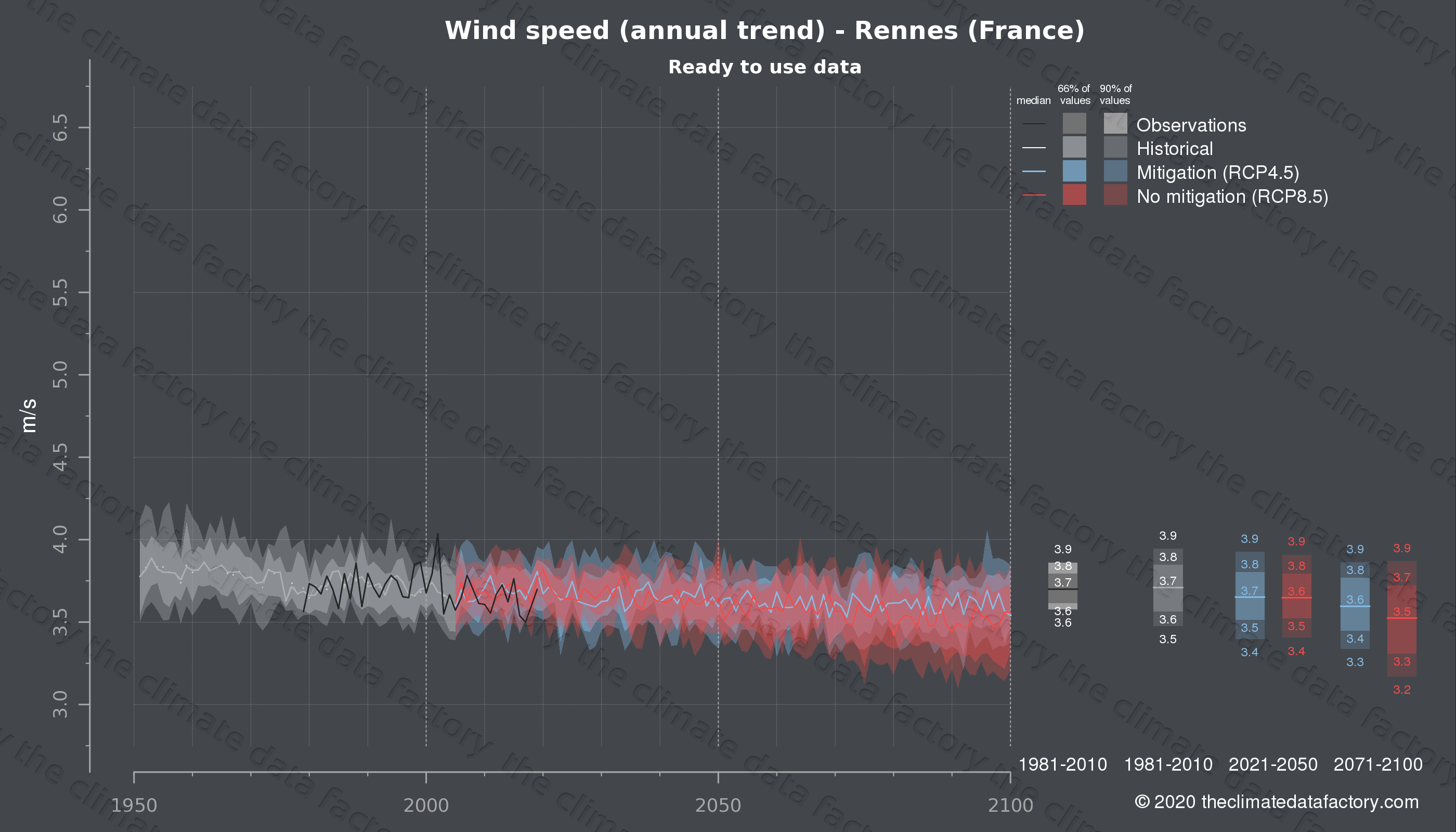 Graphic of projected wind speed for Rennes (France) under two climate change mitigation policy scenarios (RCP4.5, RCP8.5). Represented climate data are processed (bias-adjusted and quality controlled) data from IPCC models. https://theclimatedatafactory.com