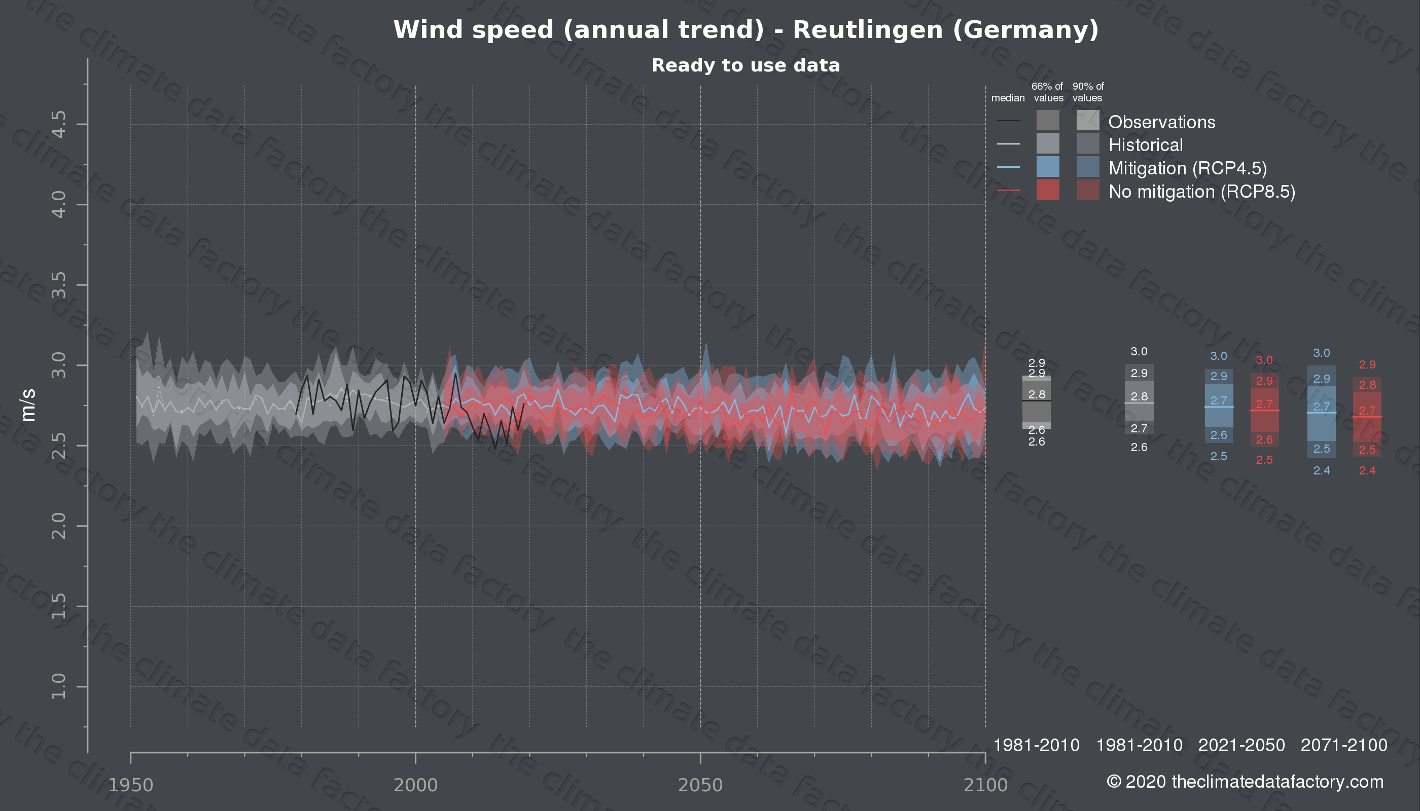Graphic of projected wind speed for Reutlingen (Germany) under two climate change mitigation policy scenarios (RCP4.5, RCP8.5). Represented climate data are processed (bias-adjusted and quality controlled) data from IPCC models. https://theclimatedatafactory.com