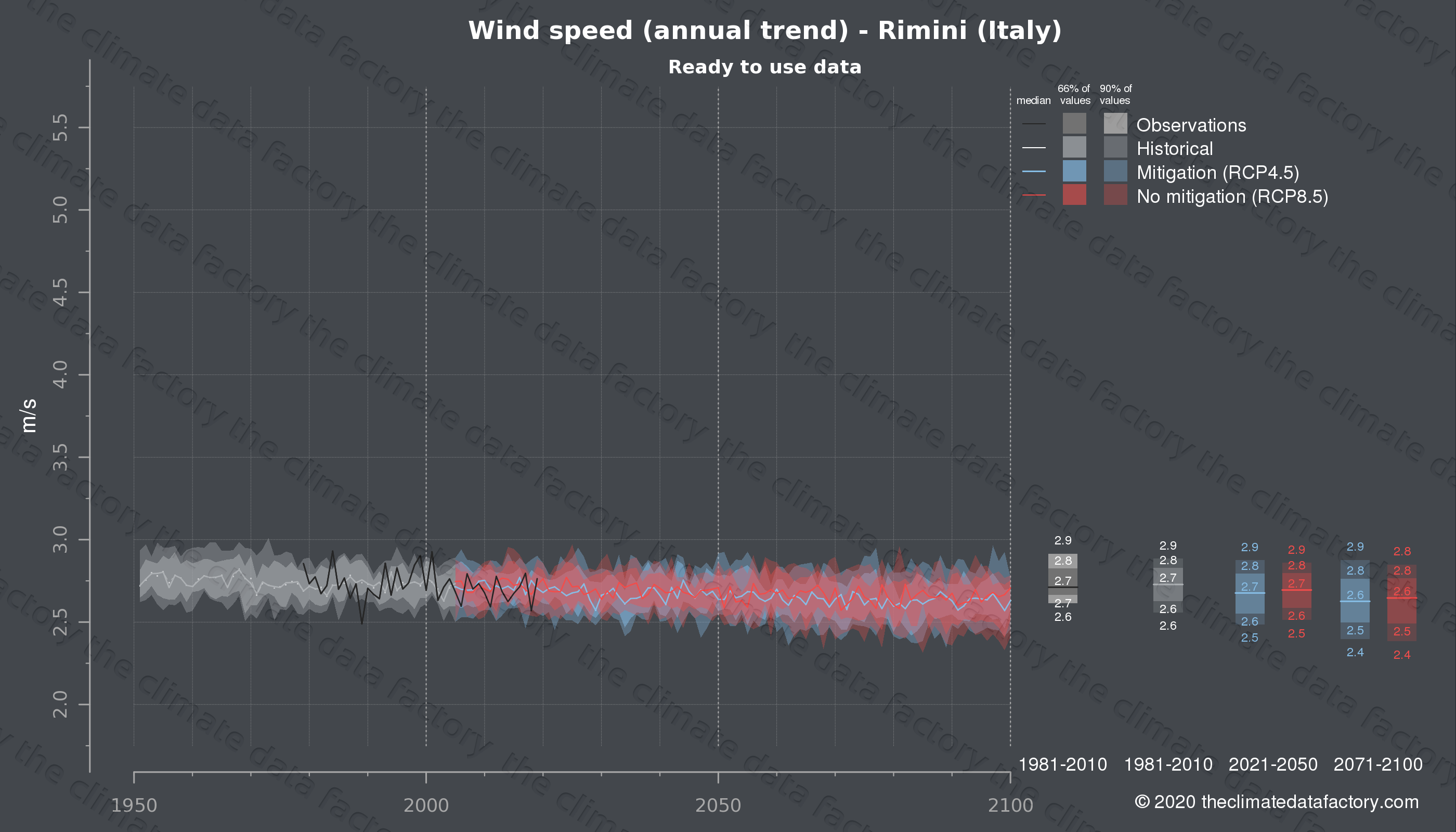 Graphic of projected wind speed for Rimini (Italy) under two climate change mitigation policy scenarios (RCP4.5, RCP8.5). Represented climate data are processed (bias-adjusted and quality controlled) data from IPCC models. https://theclimatedatafactory.com