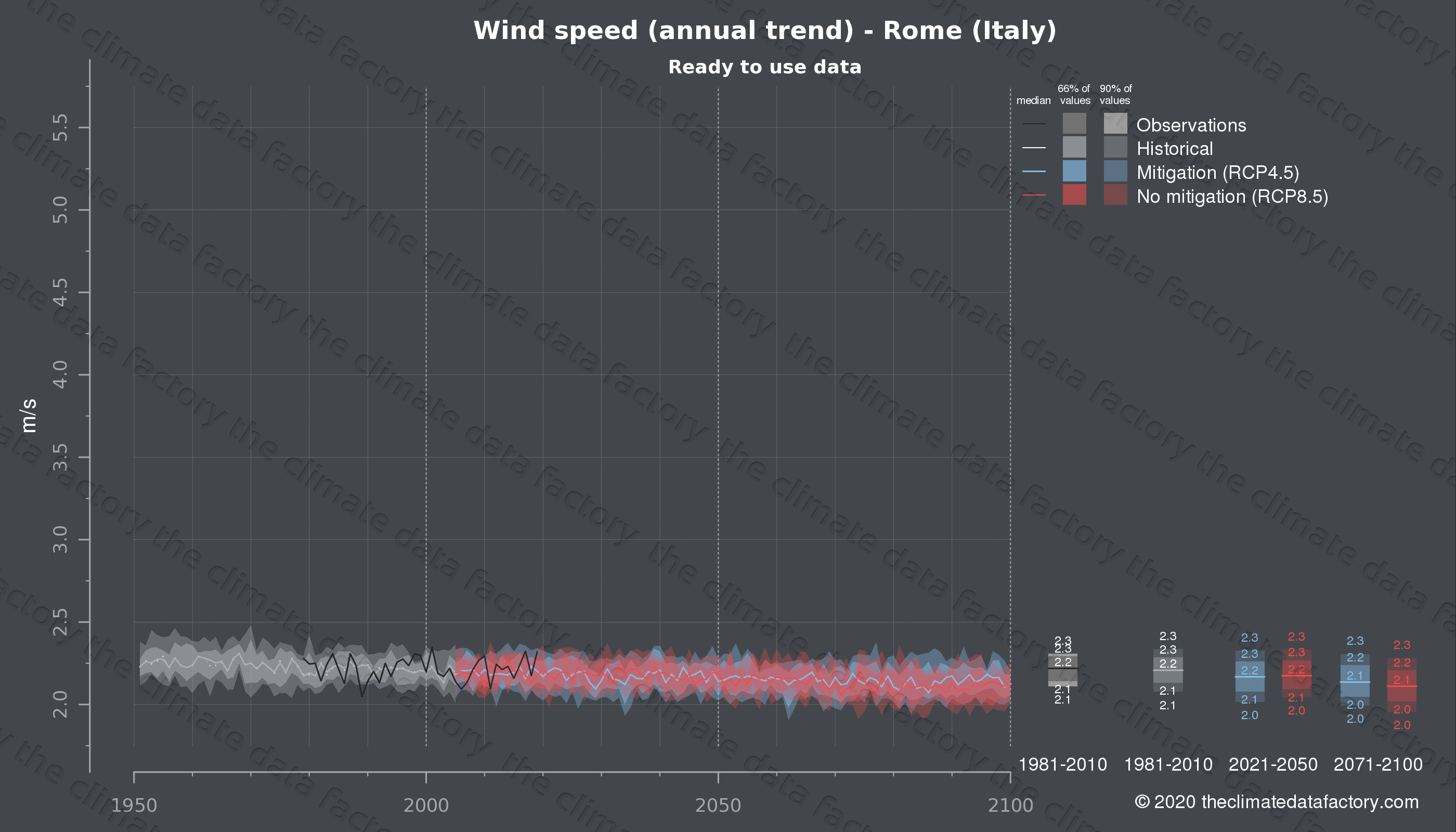 Graphic of projected wind speed for Rome (Italy) under two climate change mitigation policy scenarios (RCP4.5, RCP8.5). Represented climate data are processed (bias-adjusted and quality controlled) data from IPCC models. https://theclimatedatafactory.com