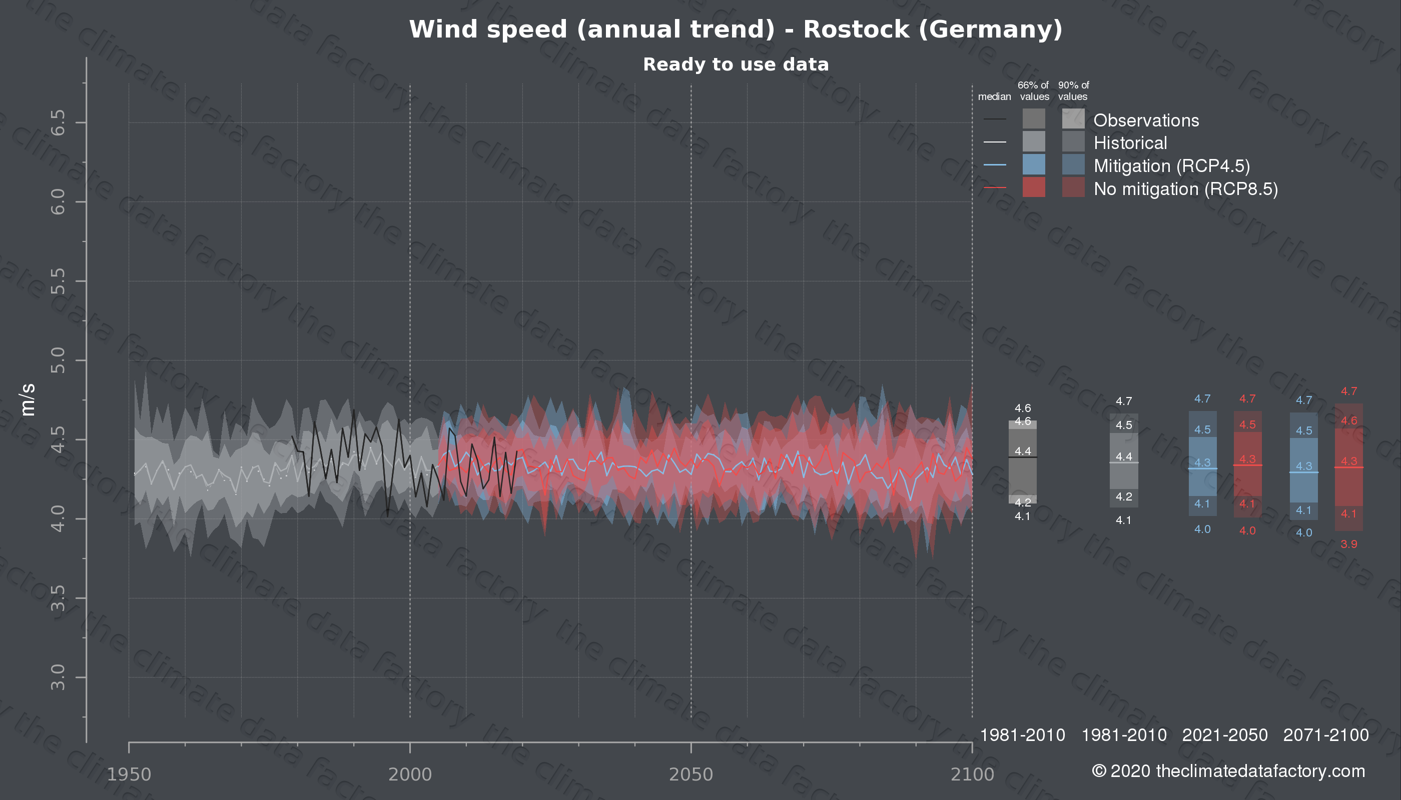 Graphic of projected wind speed for Rostock (Germany) under two climate change mitigation policy scenarios (RCP4.5, RCP8.5). Represented climate data are processed (bias-adjusted and quality controlled) data from IPCC models. https://theclimatedatafactory.com