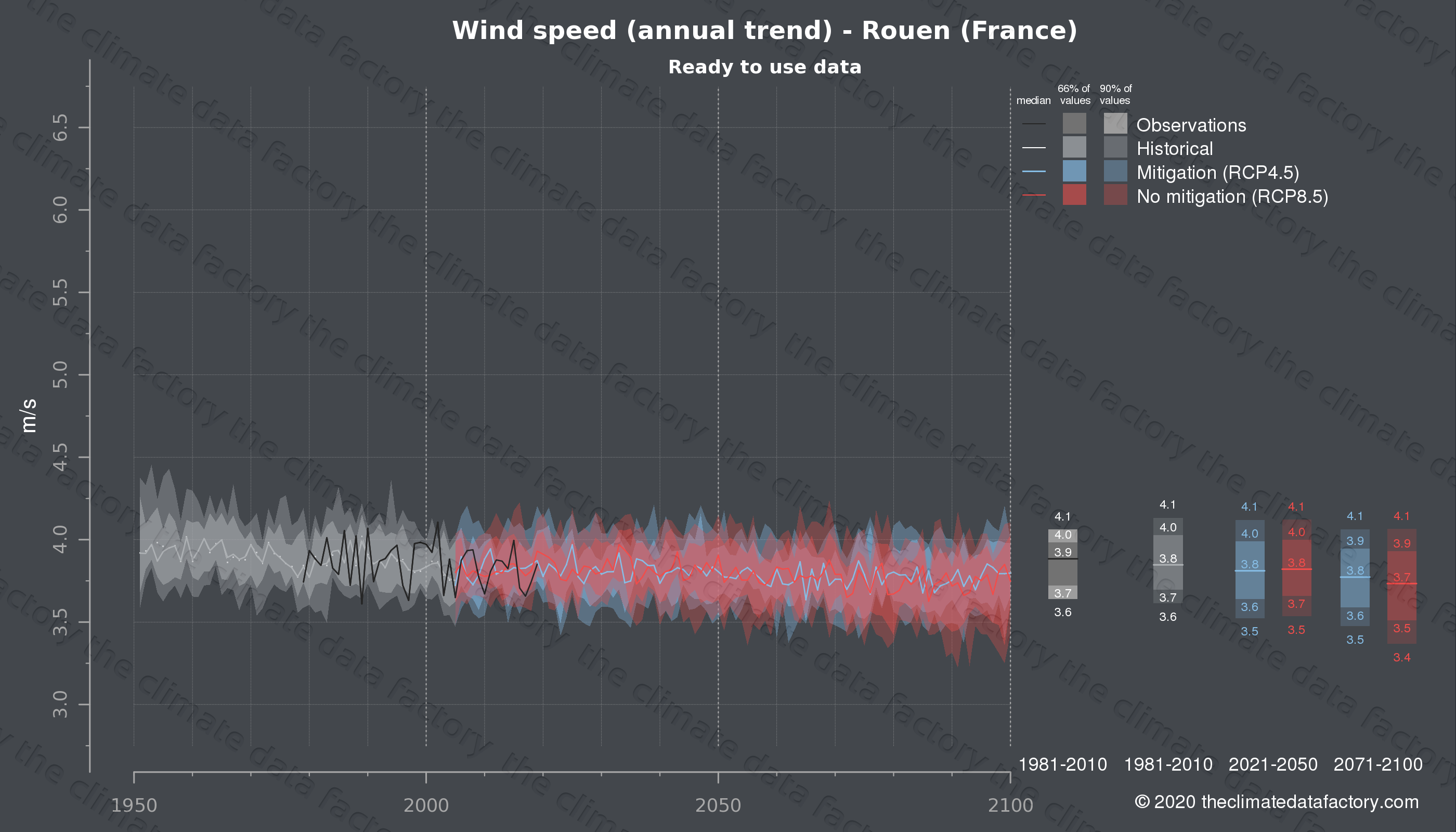Graphic of projected wind speed for Rouen (France) under two climate change mitigation policy scenarios (RCP4.5, RCP8.5). Represented climate data are processed (bias-adjusted and quality controlled) data from IPCC models. https://theclimatedatafactory.com