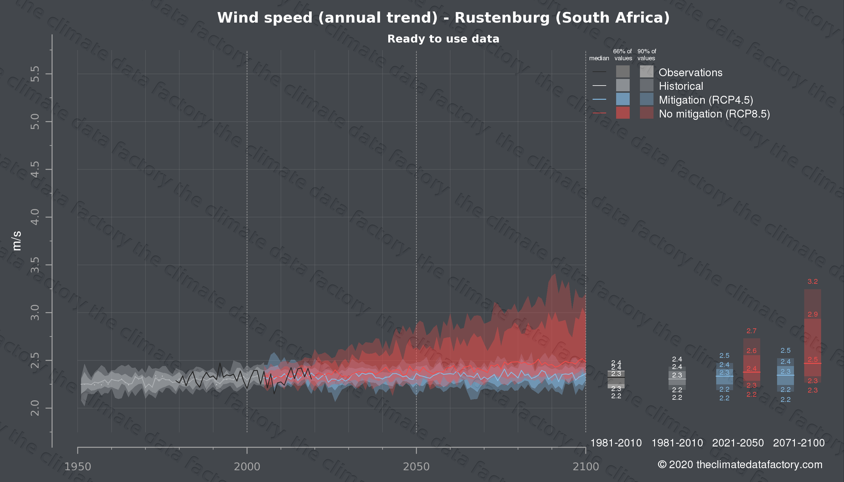 Graphic of projected wind speed for Rustenburg (South Africa) under two climate change mitigation policy scenarios (RCP4.5, RCP8.5). Represented climate data are processed (bias-adjusted and quality controlled) data from IPCC models. https://theclimatedatafactory.com