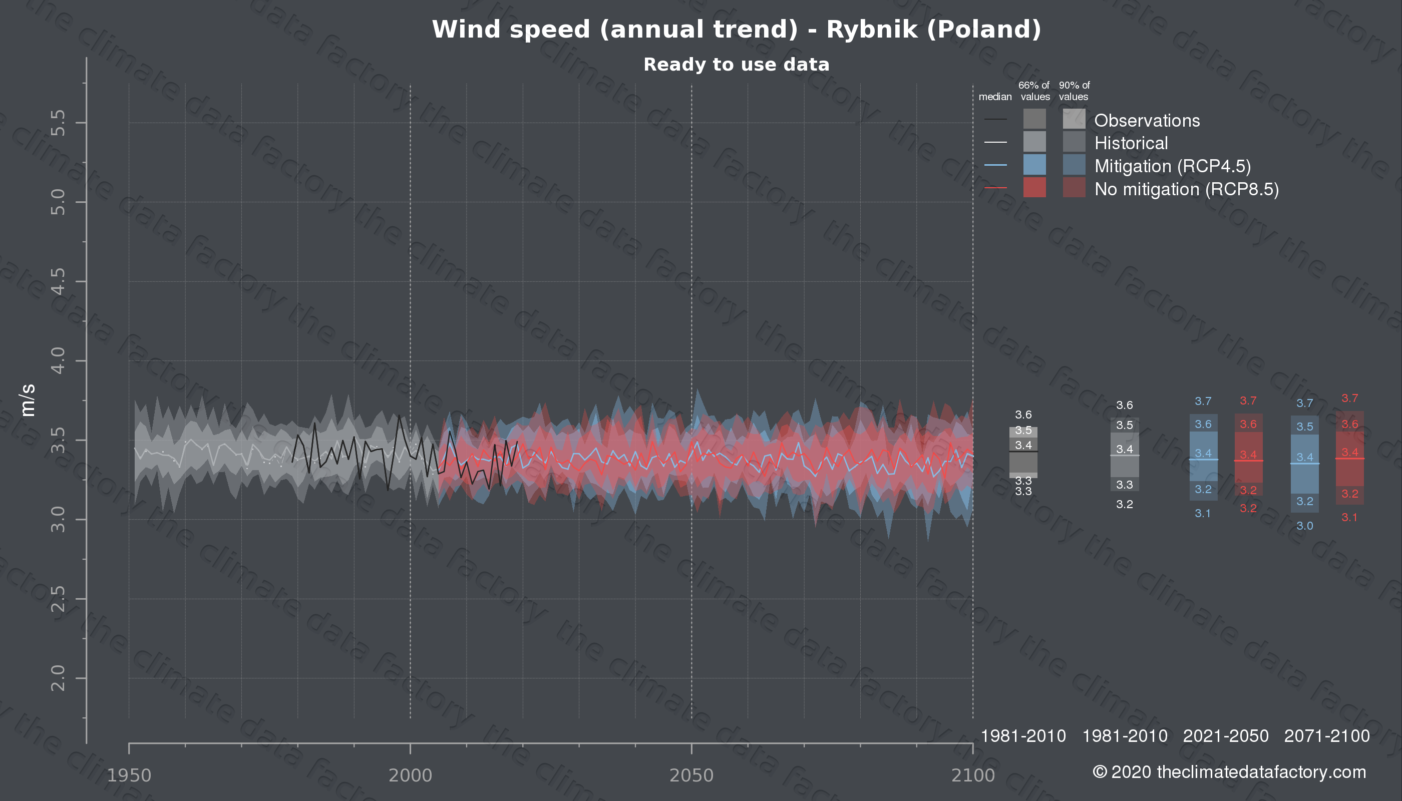 Graphic of projected wind speed for Rybnik (Poland) under two climate change mitigation policy scenarios (RCP4.5, RCP8.5). Represented climate data are processed (bias-adjusted and quality controlled) data from IPCC models. https://theclimatedatafactory.com