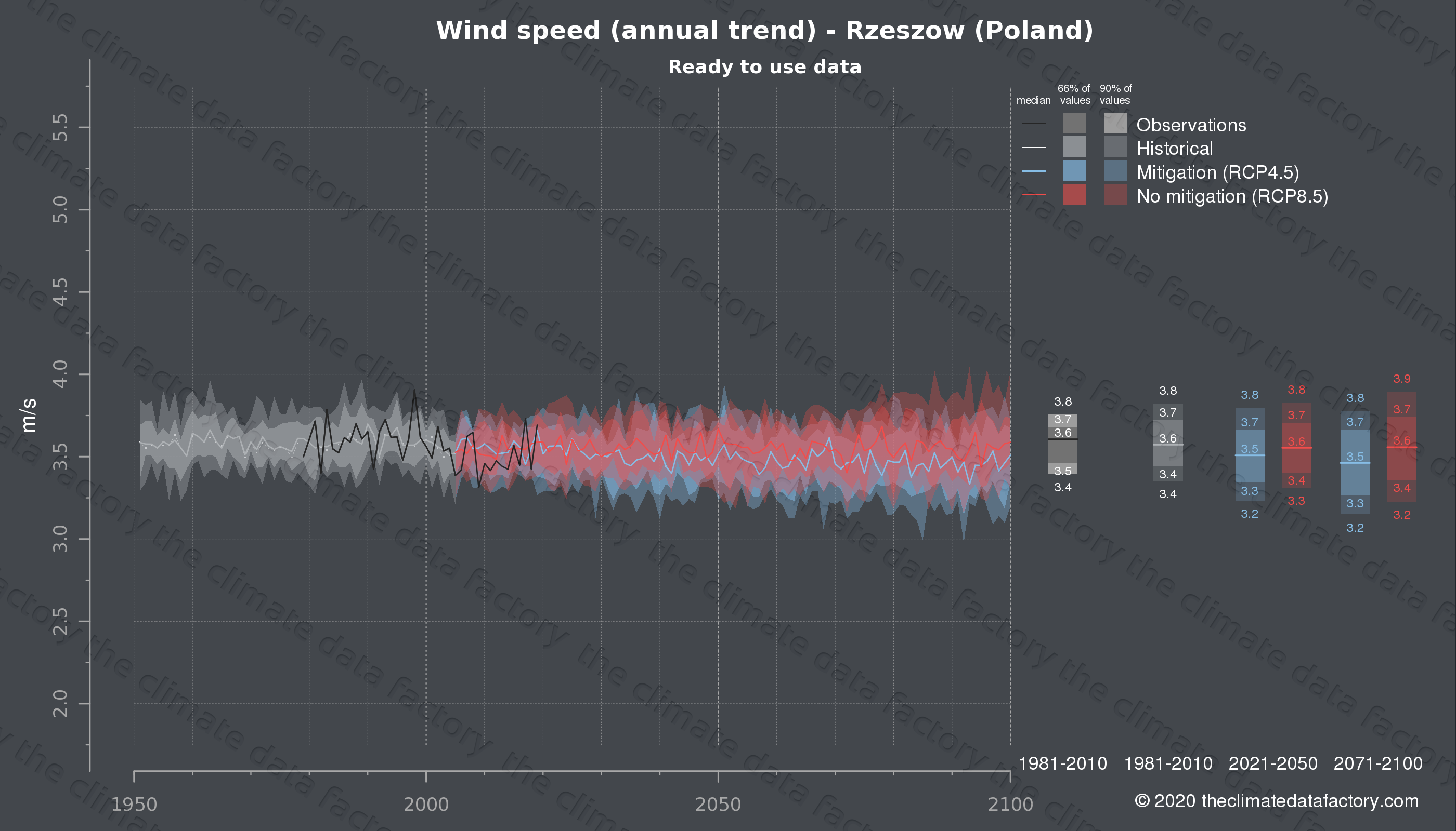 Graphic of projected wind speed for Rzeszow (Poland) under two climate change mitigation policy scenarios (RCP4.5, RCP8.5). Represented climate data are processed (bias-adjusted and quality controlled) data from IPCC models. https://theclimatedatafactory.com