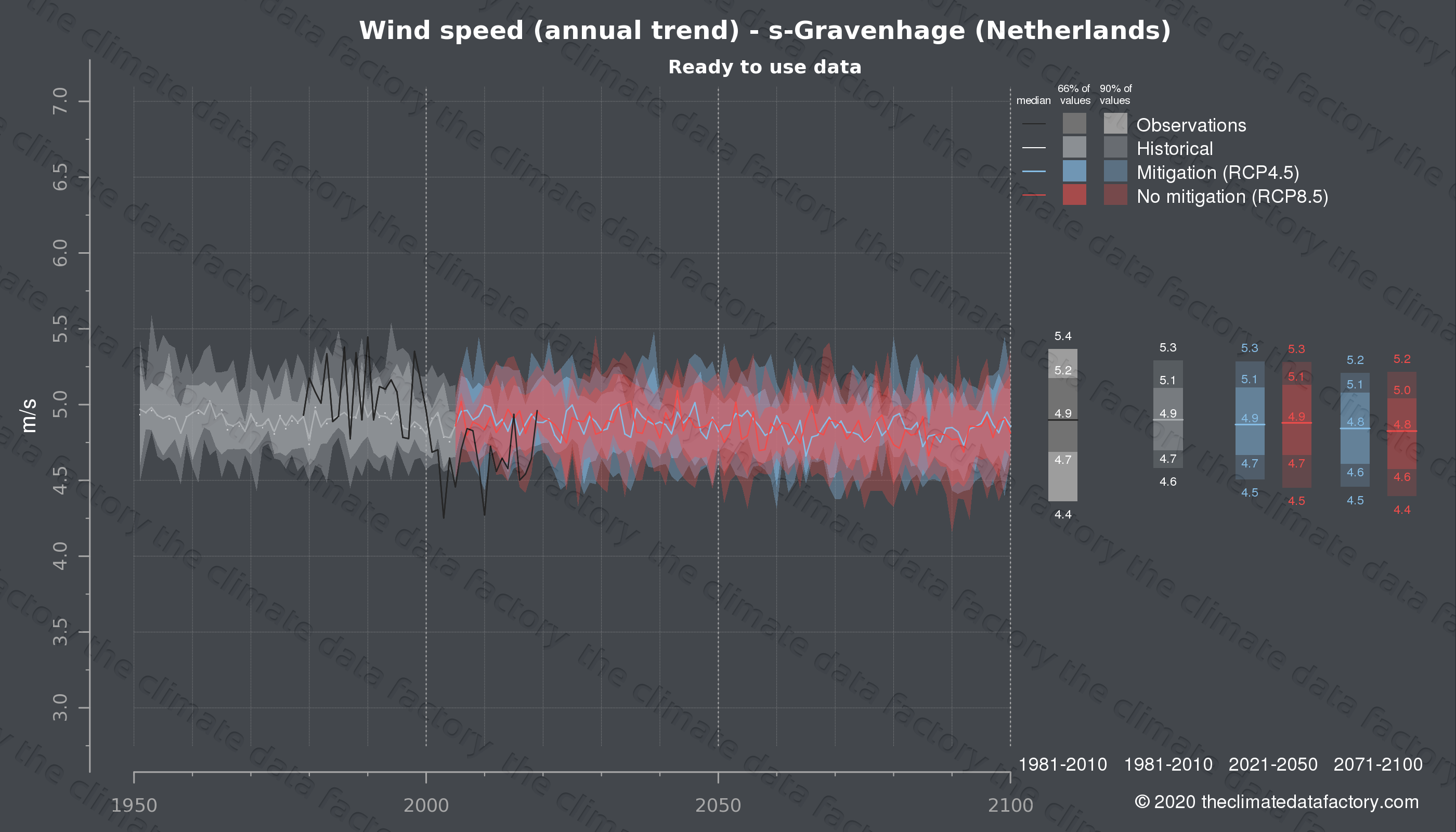 Graphic of projected wind speed for s-Gravenhage (Netherlands) under two climate change mitigation policy scenarios (RCP4.5, RCP8.5). Represented climate data are processed (bias-adjusted and quality controlled) data from IPCC models. https://theclimatedatafactory.com