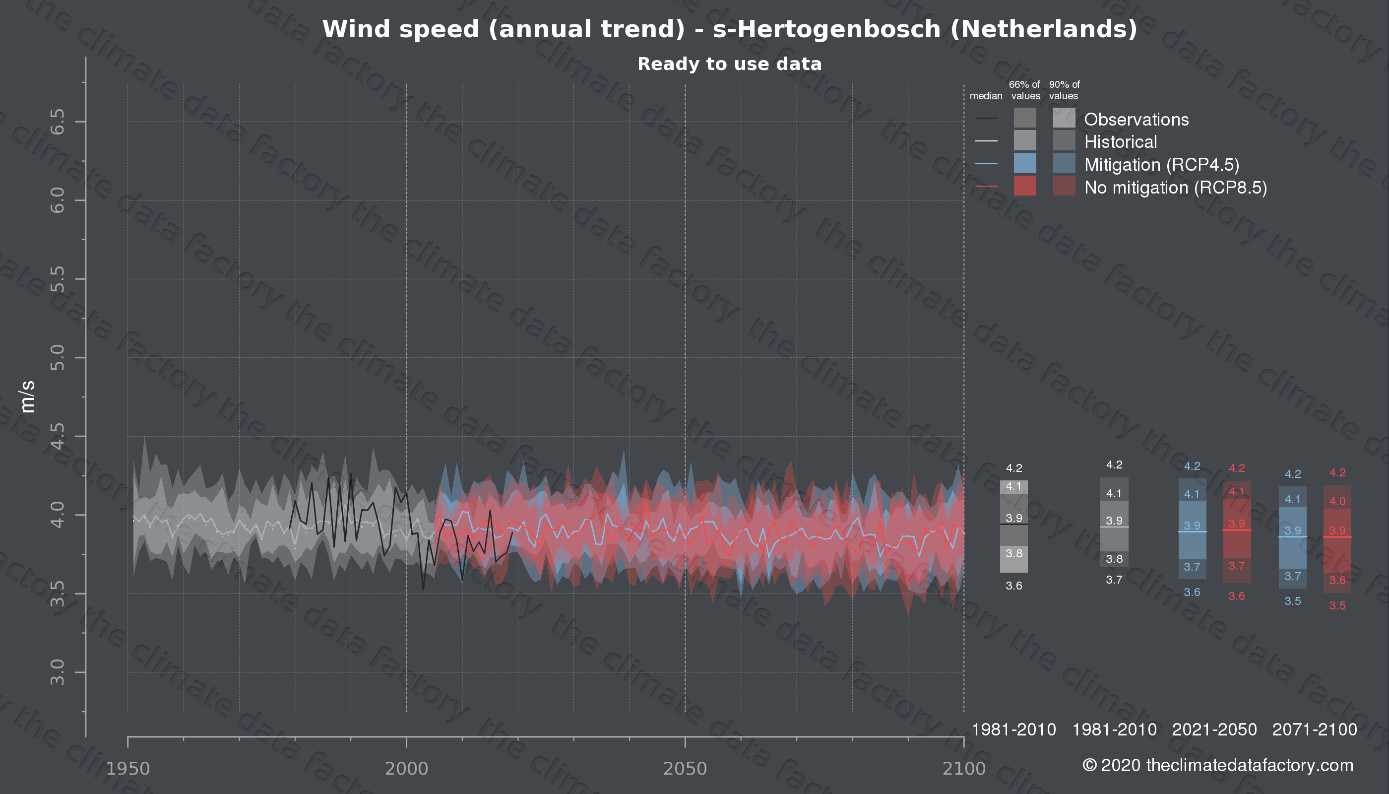 Graphic of projected wind speed for s-Hertogenbosch (Netherlands) under two climate change mitigation policy scenarios (RCP4.5, RCP8.5). Represented climate data are processed (bias-adjusted and quality controlled) data from IPCC models. https://theclimatedatafactory.com
