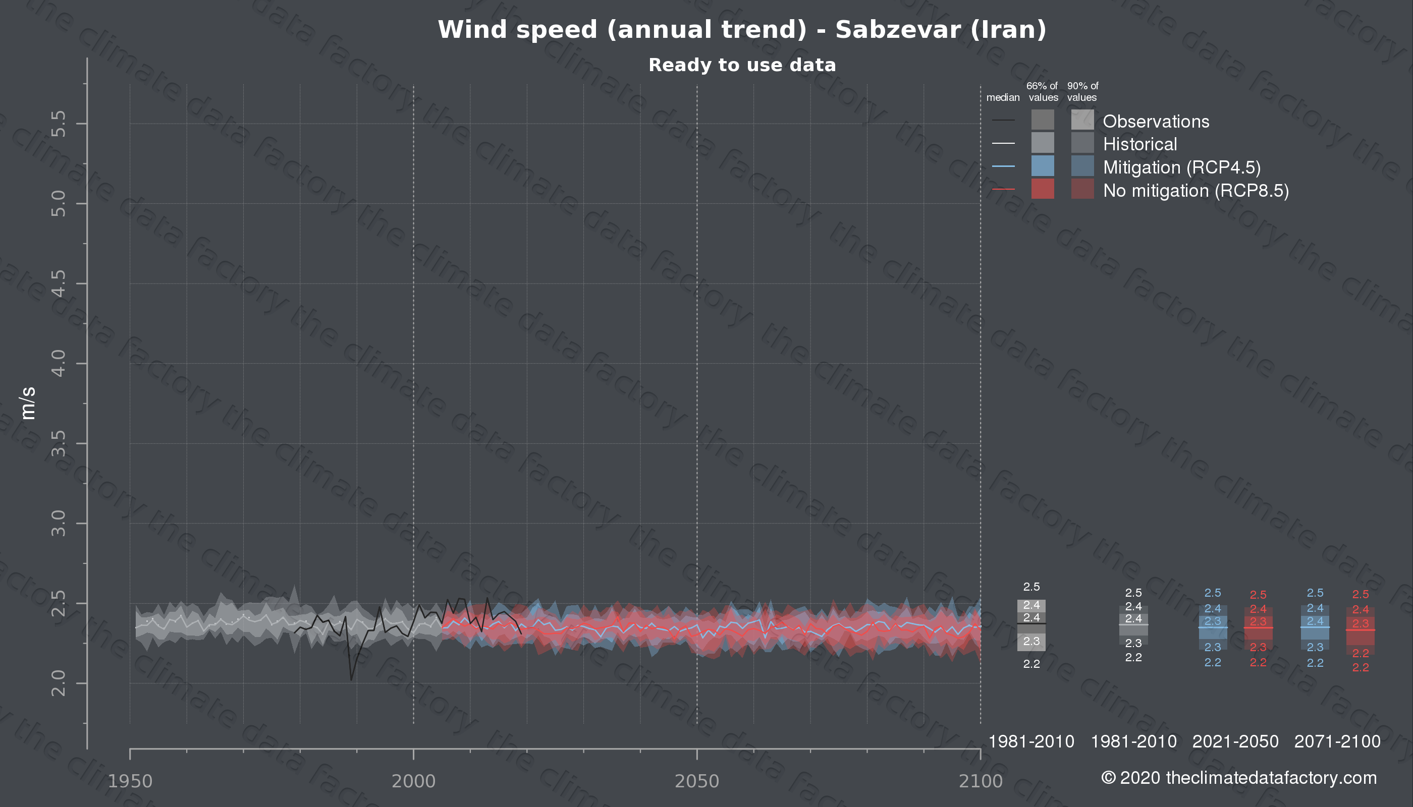 Graphic of projected wind speed for Sabzevar (Iran) under two climate change mitigation policy scenarios (RCP4.5, RCP8.5). Represented climate data are processed (bias-adjusted and quality controlled) data from IPCC models. https://theclimatedatafactory.com