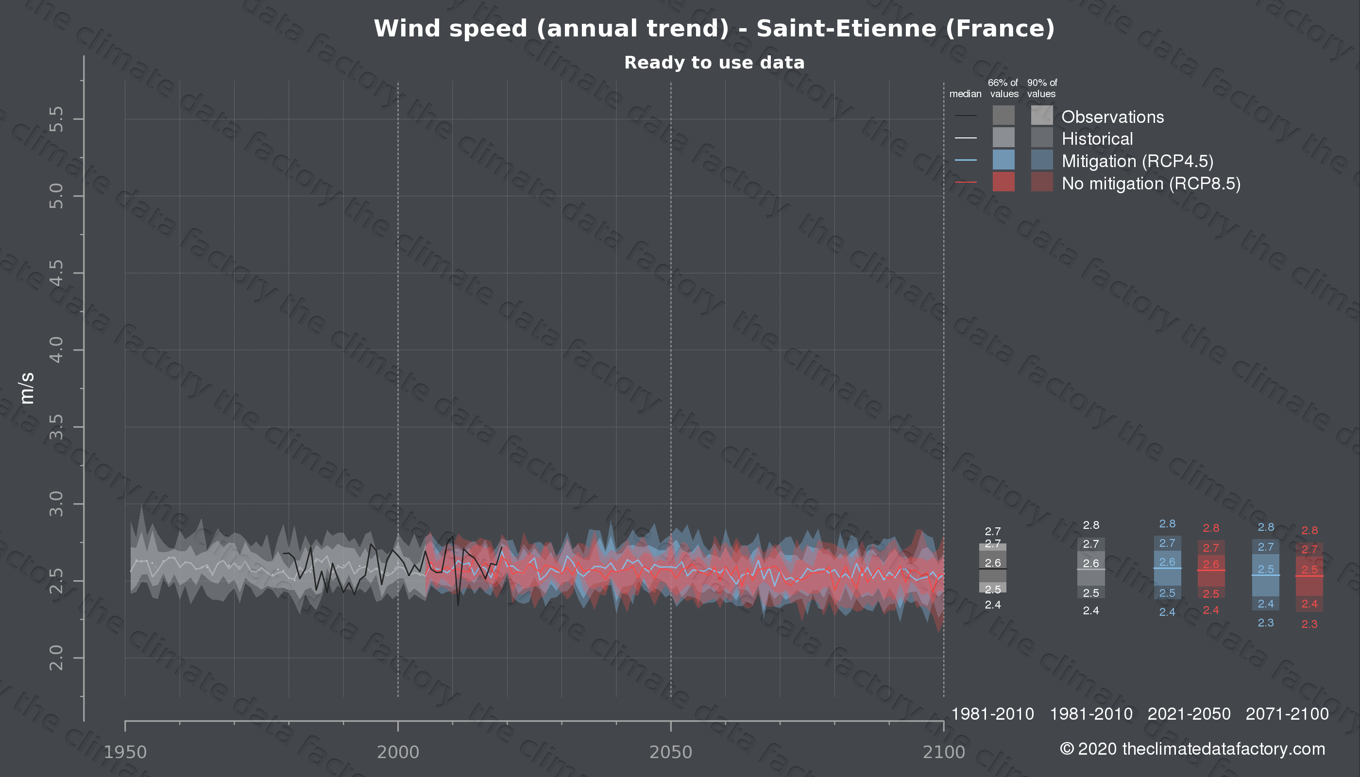 Graphic of projected wind speed for Saint-Etienne (France) under two climate change mitigation policy scenarios (RCP4.5, RCP8.5). Represented climate data are processed (bias-adjusted and quality controlled) data from IPCC models. https://theclimatedatafactory.com