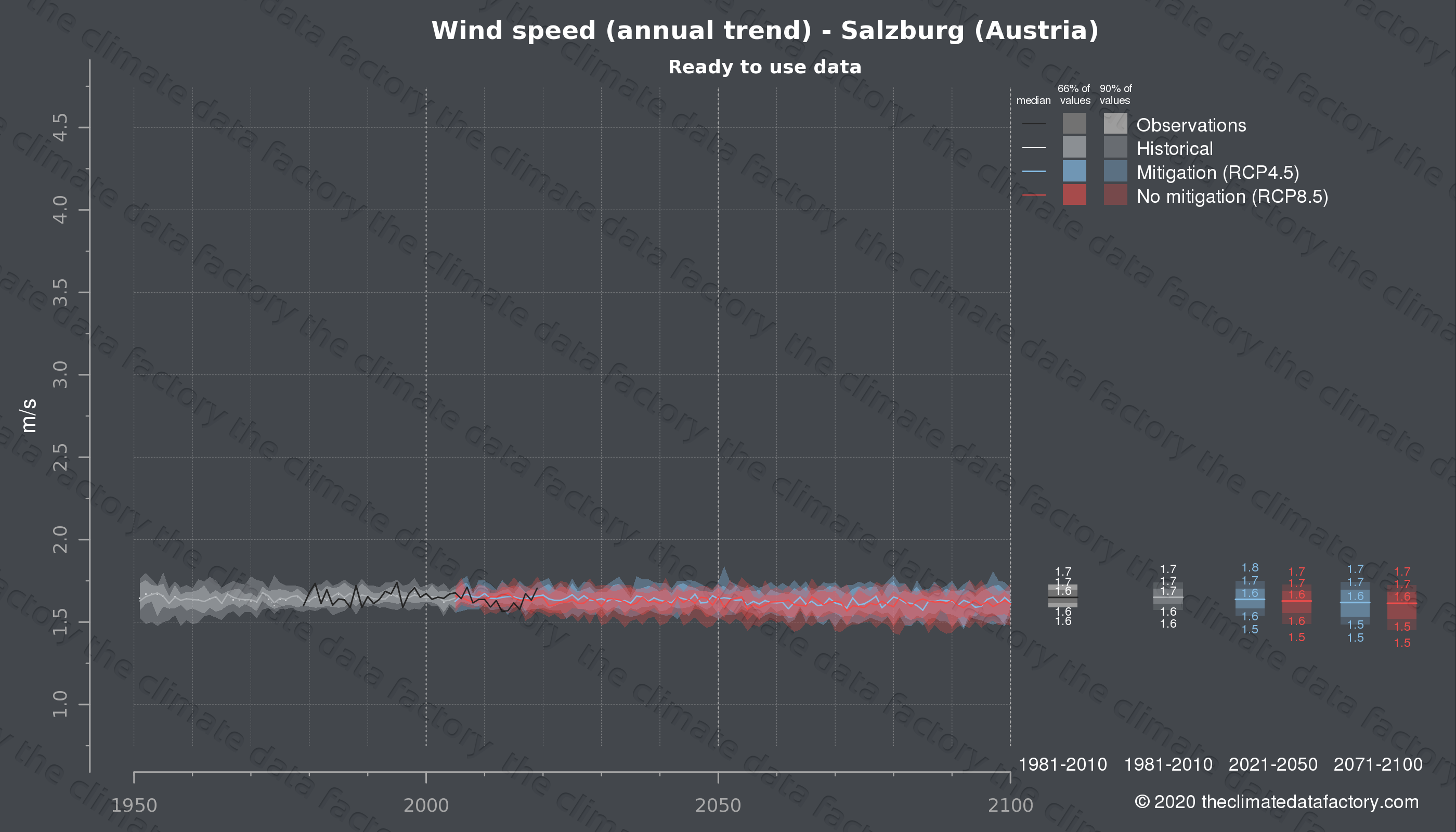 Graphic of projected wind speed for Salzburg (Austria) under two climate change mitigation policy scenarios (RCP4.5, RCP8.5). Represented climate data are processed (bias-adjusted and quality controlled) data from IPCC models. https://theclimatedatafactory.com