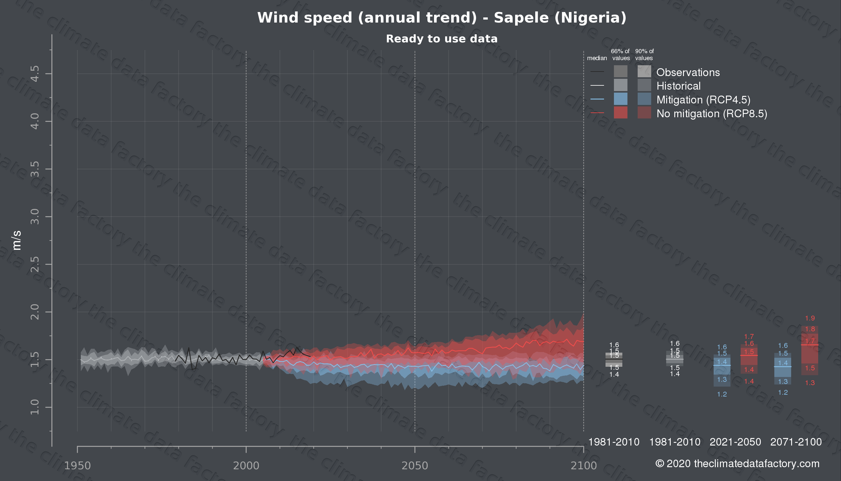 Graphic of projected wind speed for Sapele (Nigeria) under two climate change mitigation policy scenarios (RCP4.5, RCP8.5). Represented climate data are processed (bias-adjusted and quality controlled) data from IPCC models. https://theclimatedatafactory.com