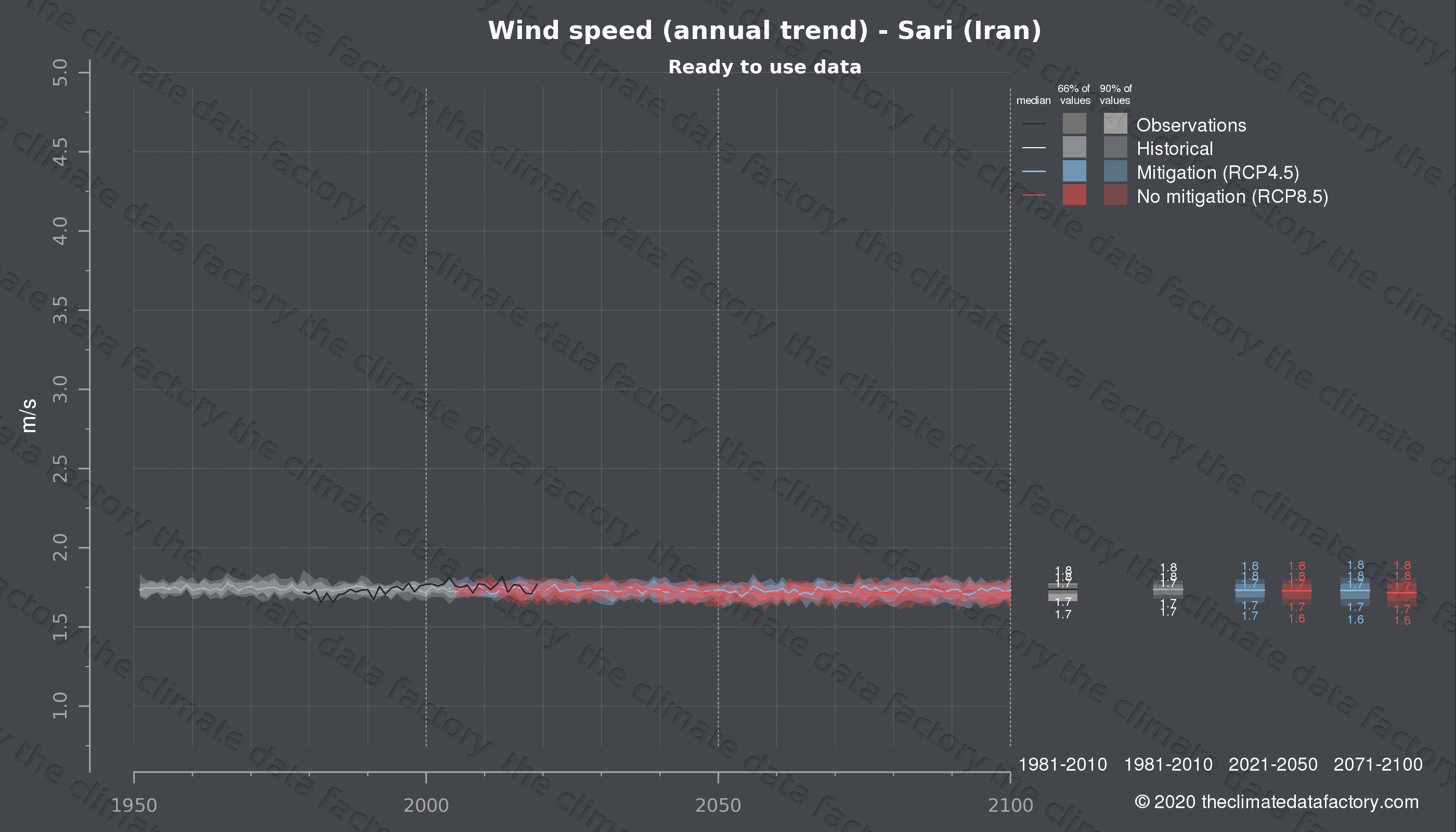 Graphic of projected wind speed for Sari (Iran) under two climate change mitigation policy scenarios (RCP4.5, RCP8.5). Represented climate data are processed (bias-adjusted and quality controlled) data from IPCC models. https://theclimatedatafactory.com