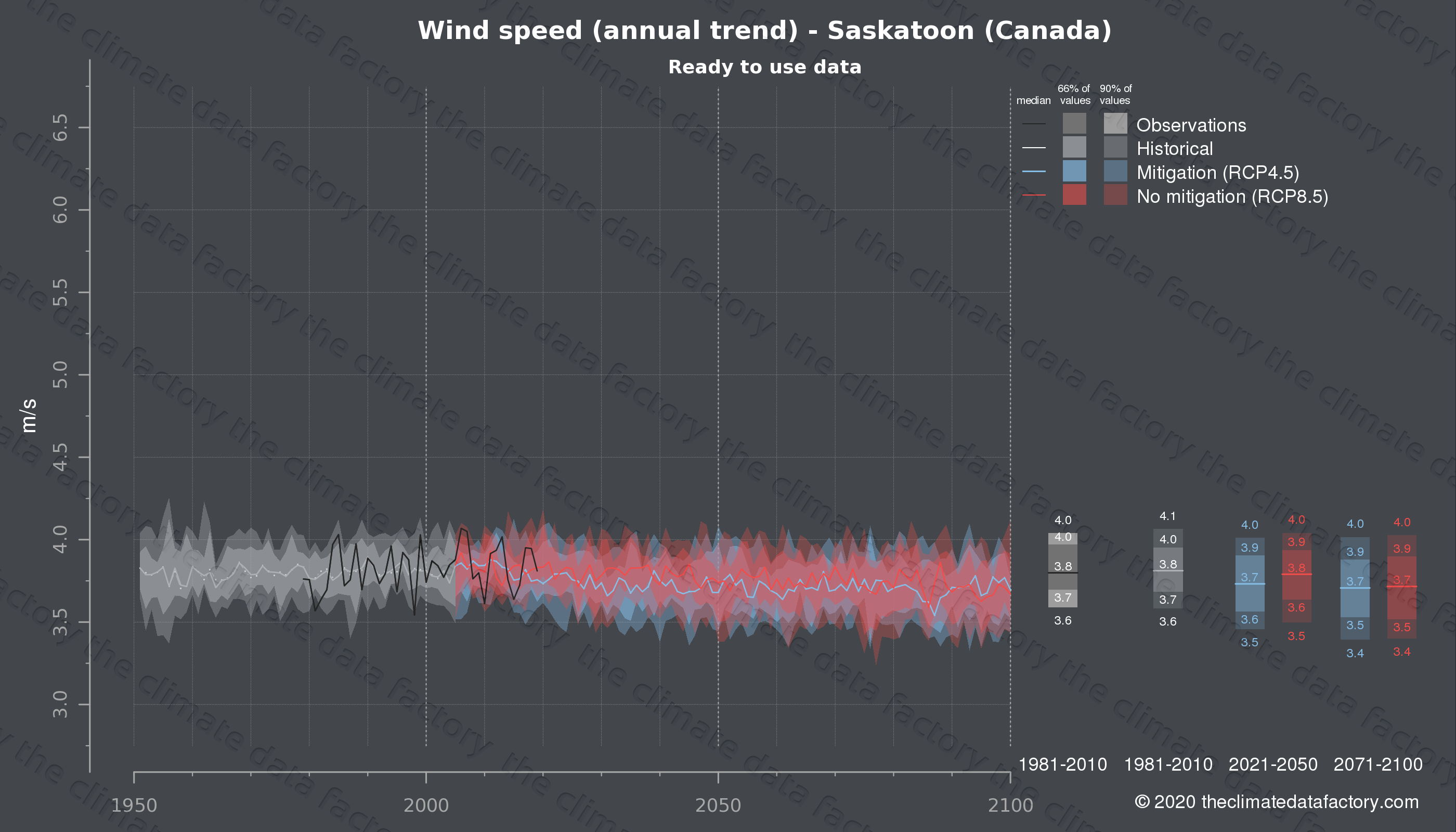 Graphic of projected wind speed for Saskatoon (Canada) under two climate change mitigation policy scenarios (RCP4.5, RCP8.5). Represented climate data are processed (bias-adjusted and quality controlled) data from IPCC models. https://theclimatedatafactory.com