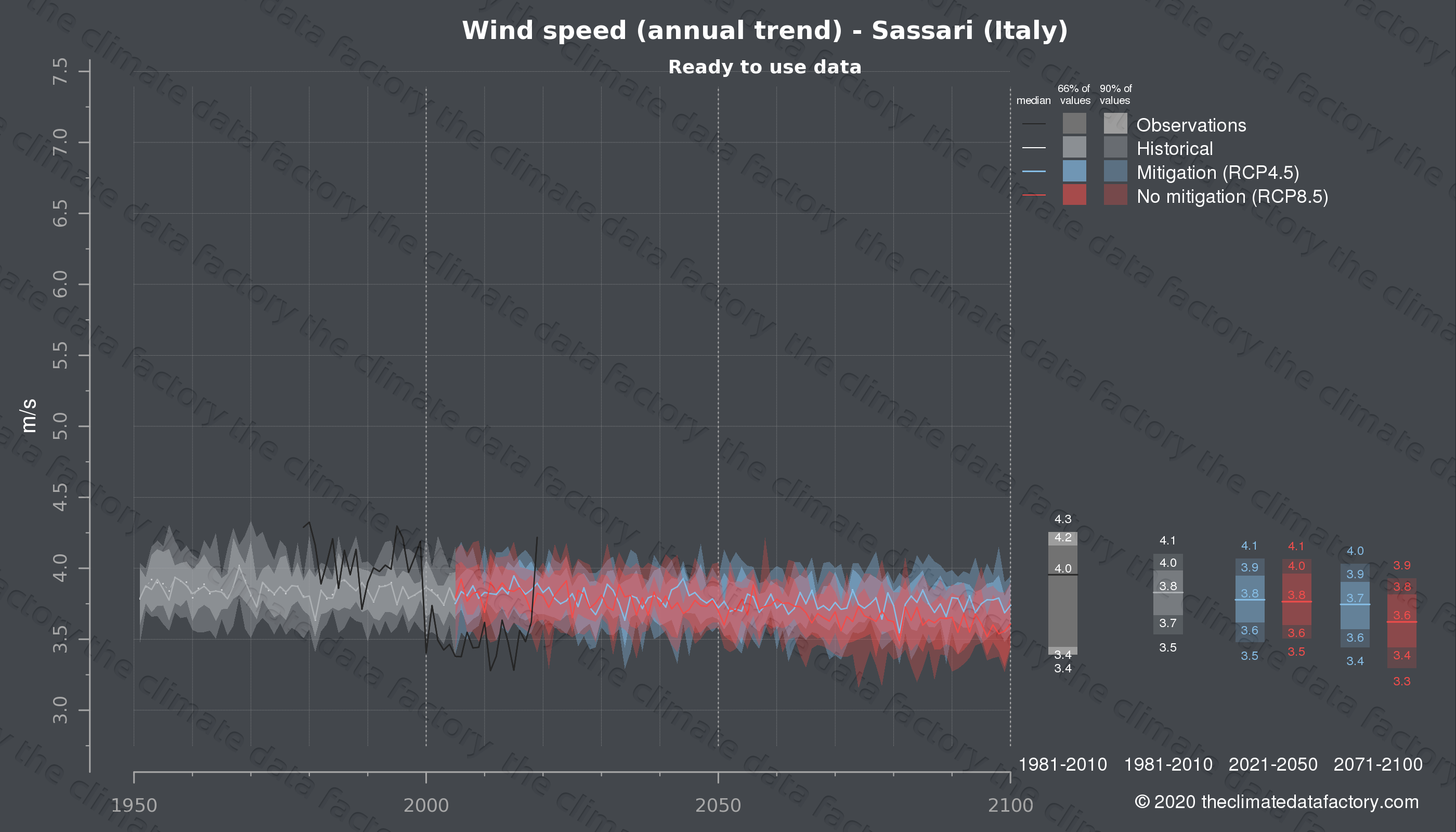 Graphic of projected wind speed for Sassari (Italy) under two climate change mitigation policy scenarios (RCP4.5, RCP8.5). Represented climate data are processed (bias-adjusted and quality controlled) data from IPCC models. https://theclimatedatafactory.com