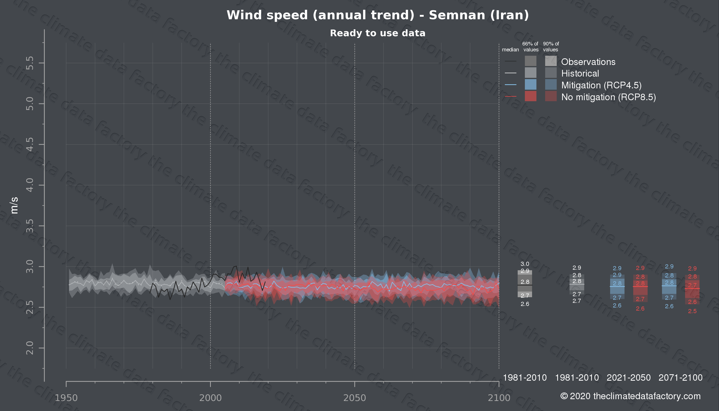 Graphic of projected wind speed for Semnan (Iran) under two climate change mitigation policy scenarios (RCP4.5, RCP8.5). Represented climate data are processed (bias-adjusted and quality controlled) data from IPCC models. https://theclimatedatafactory.com