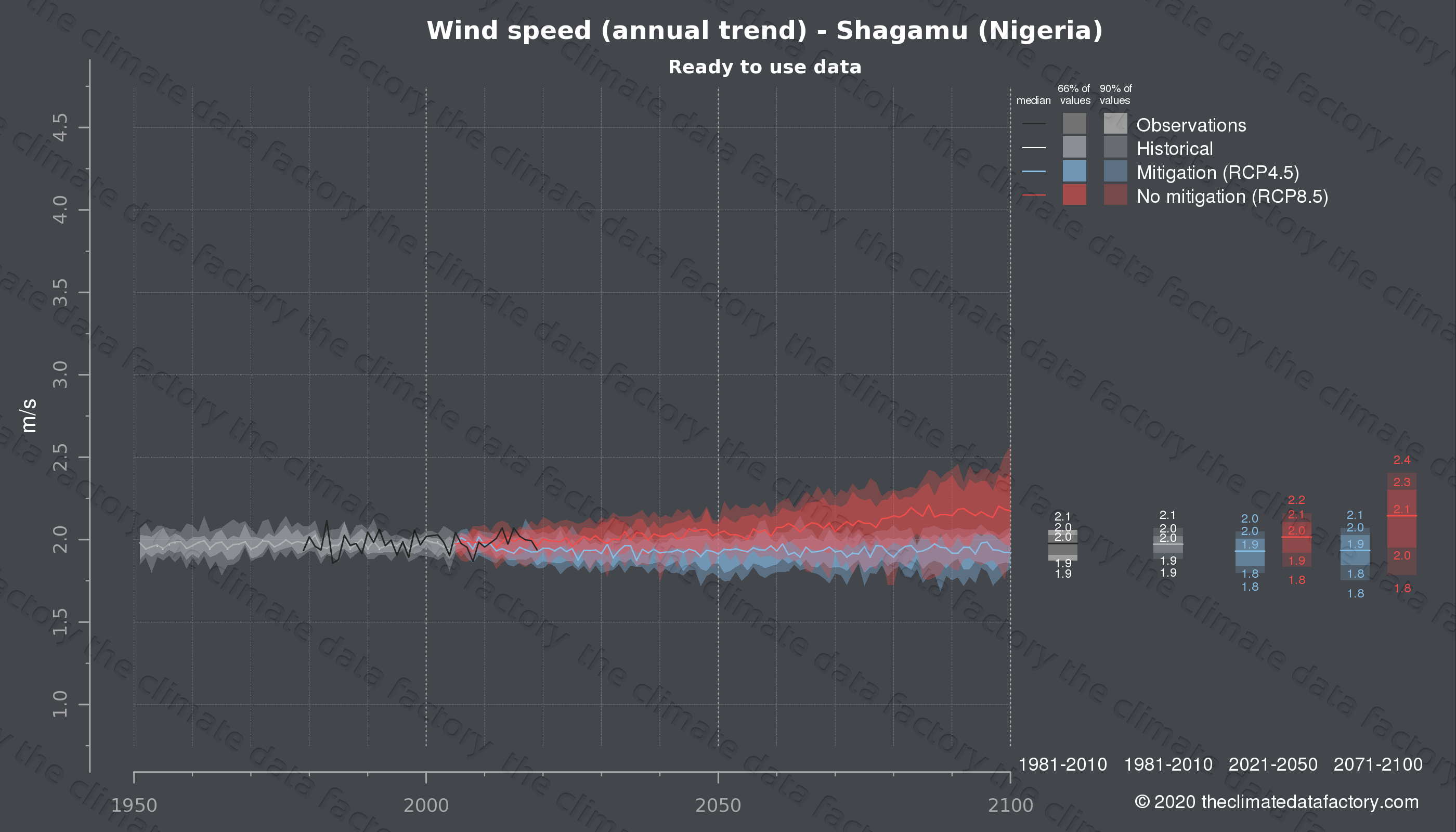 Graphic of projected wind speed for Shagamu (Nigeria) under two climate change mitigation policy scenarios (RCP4.5, RCP8.5). Represented climate data are processed (bias-adjusted and quality controlled) data from IPCC models. https://theclimatedatafactory.com